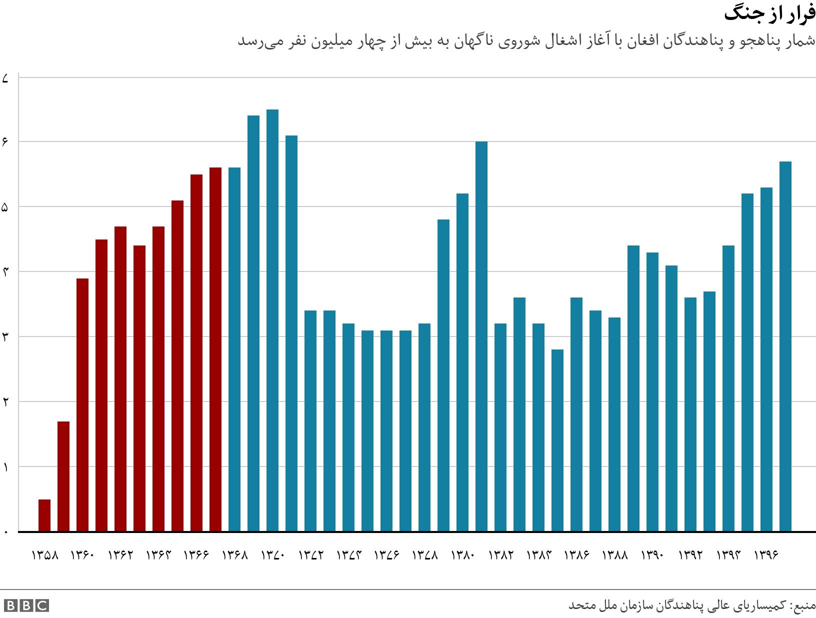 فرار از جنگ. شمار پناهجو و پناهندگان افغان با آغاز اشغال شوروی ناگهان به بیش از چهار میلیون نفر میرسد.  .