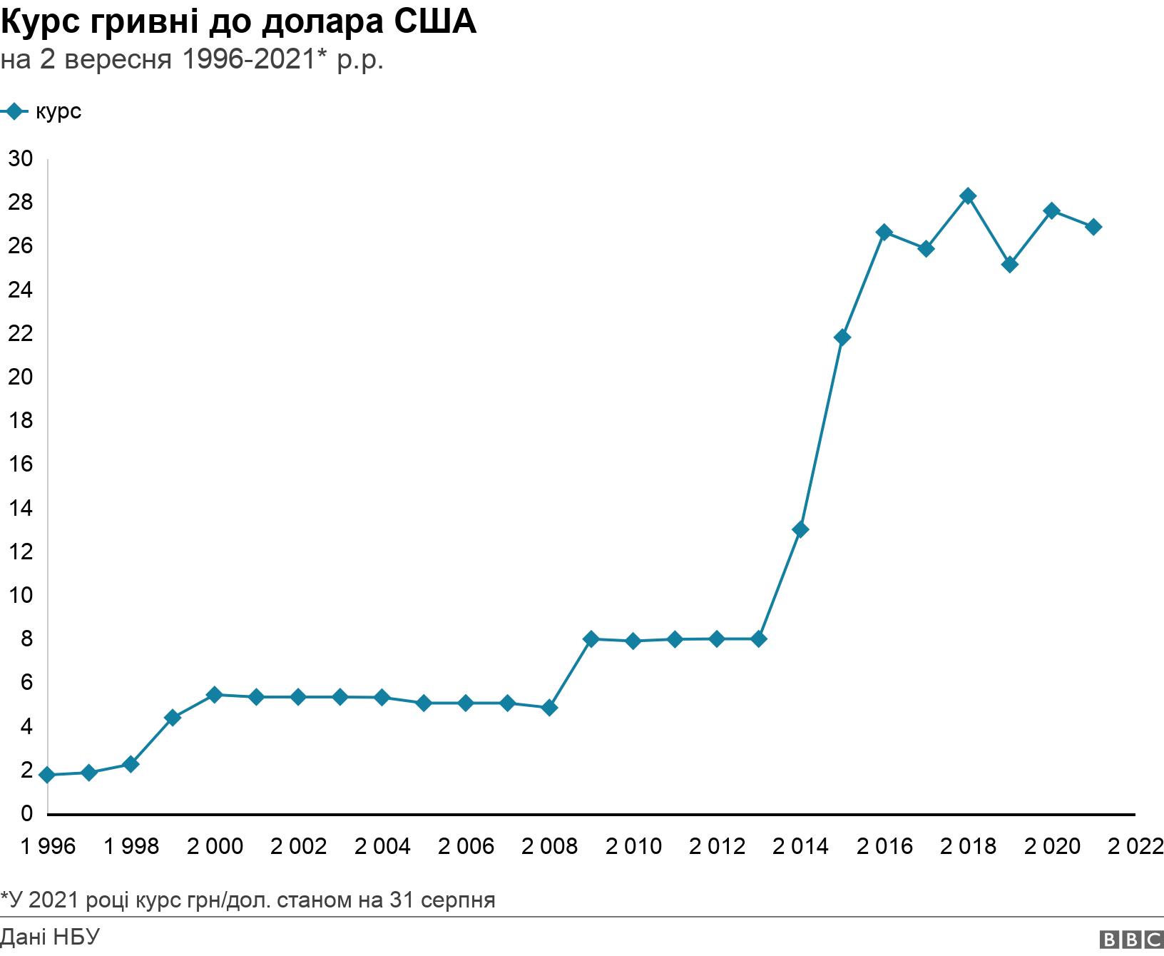 Курс гривні до долара США. на 2 вересня 1996-2021 р.р.. курс гривні до долара від 1996 до 2021 року *У 2021 році курс грн/дол. станом на 31 серпня.