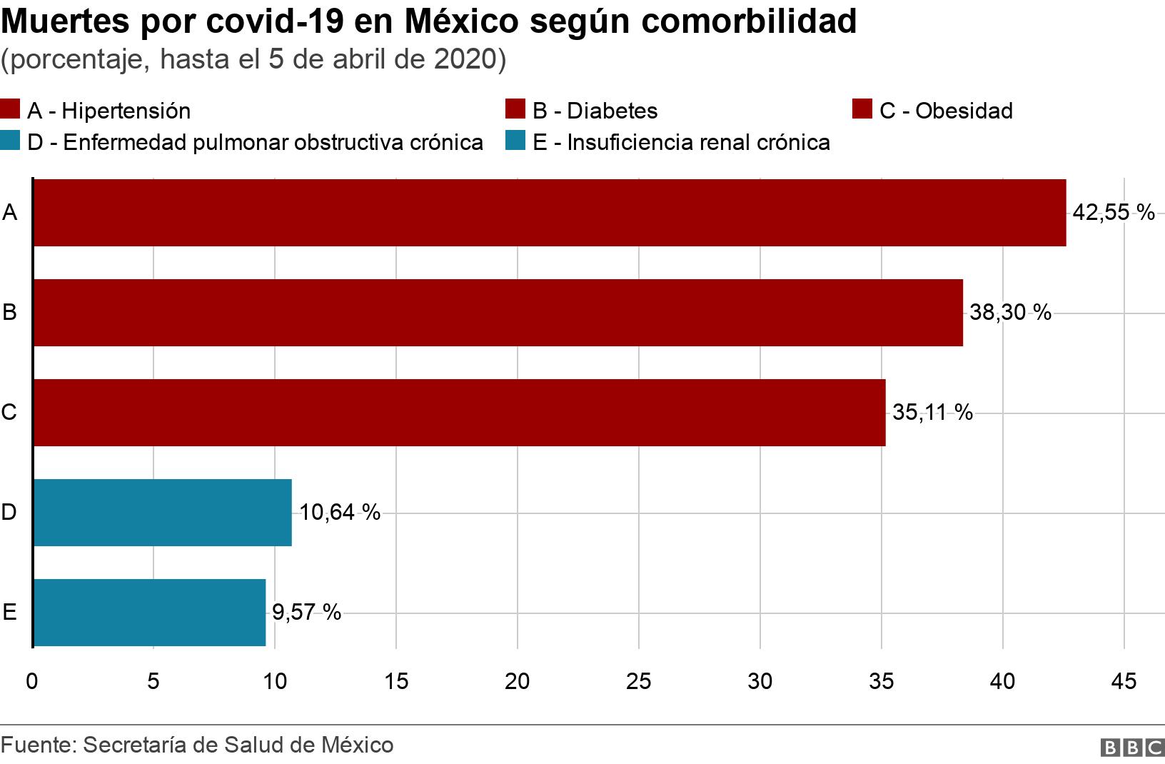 Muertes por covid-19 en México según comorbilidad. (porcentaje, hasta el 5 de abril de 2020).  .
