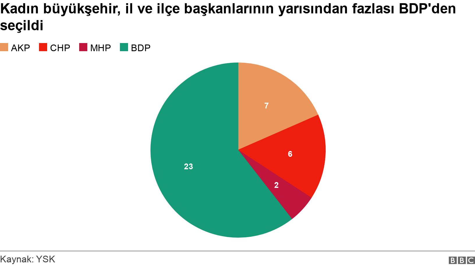 Kadın büyükşehir, il ve ilçe başkanlarının yarısından fazlası BDP'den seçildi. .  .