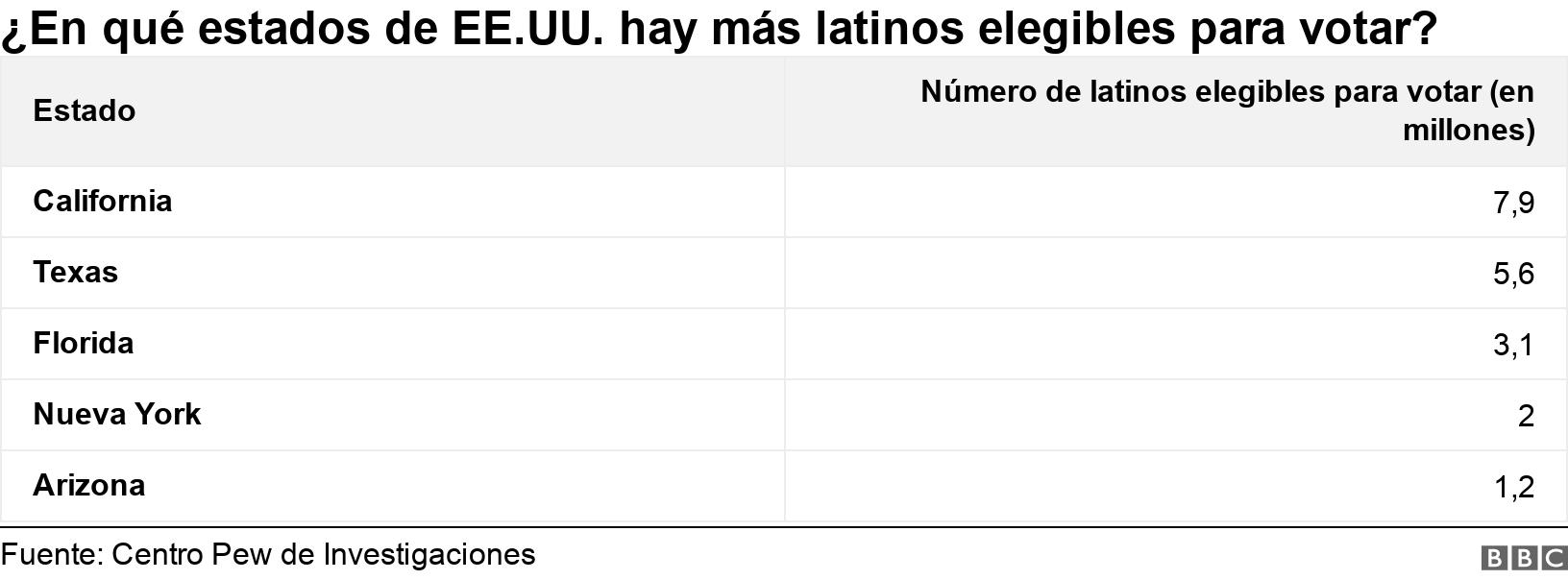 ¿En qué estados de EE.UU. hay más latinos elegibles para votar?. .  .