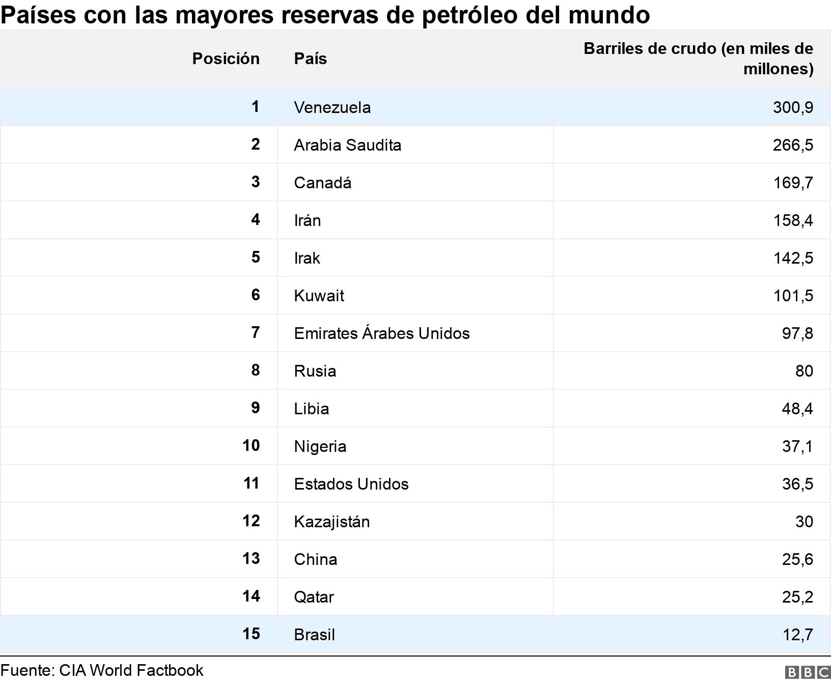 Países con las mayores reservas de petróleo del mundo. .  .