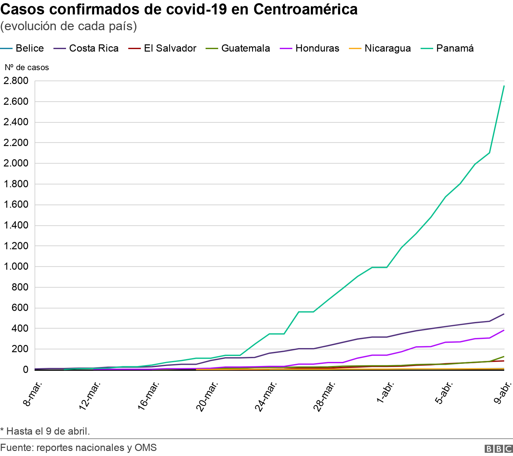 Casos confirmados de covid-19 en Centroamérica. (evolución de cada país).  * Hasta el 9 de abril..