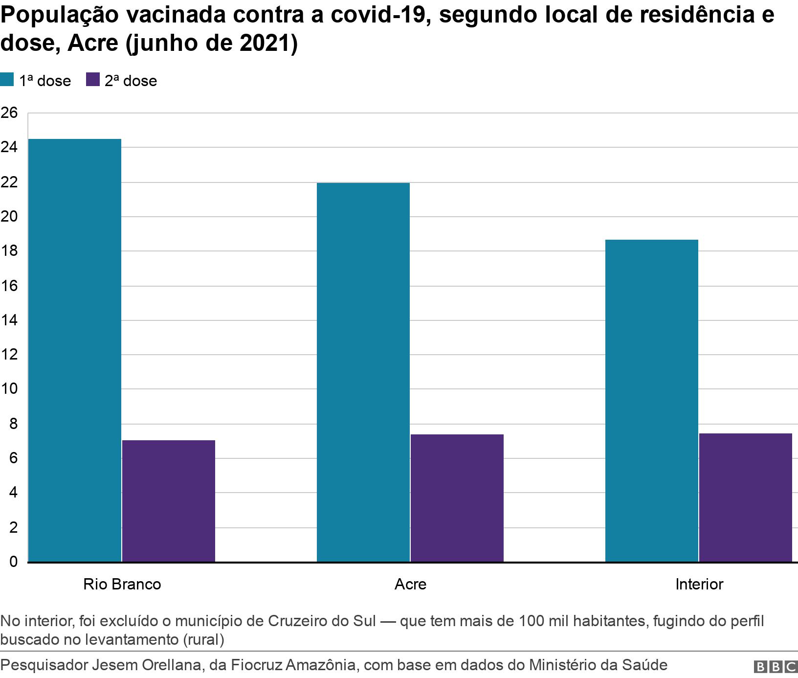 População vacinada contra a covid-19, segundo local de residência e dose, Acre (junho de 2021). .  No interior, foi excluído o município de Cruzeiro do Sul — que tem mais de 100 mil habitantes, fugindo do perfil buscado no levantamento (rural).