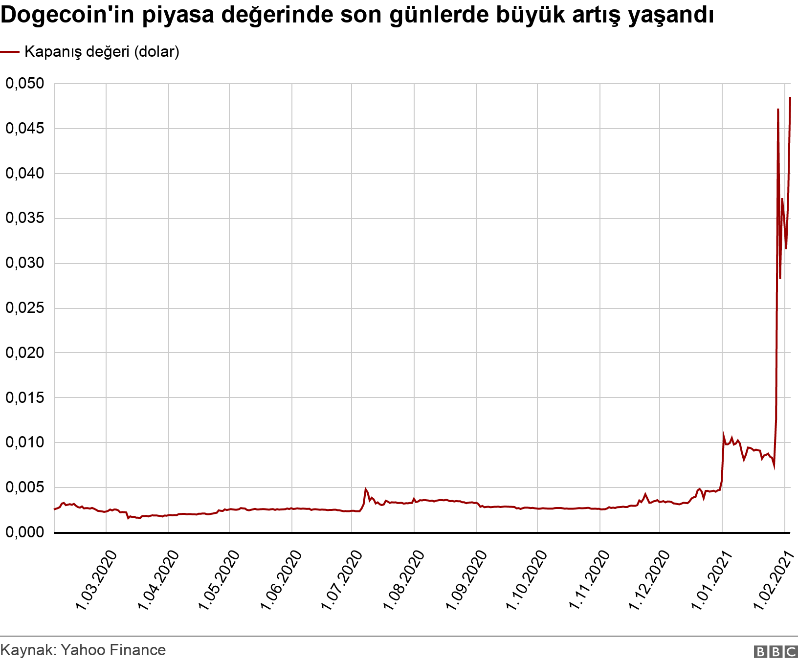 Dogecoin'in piyasa değerinde son günlerde büyük artış yaşandı. . .