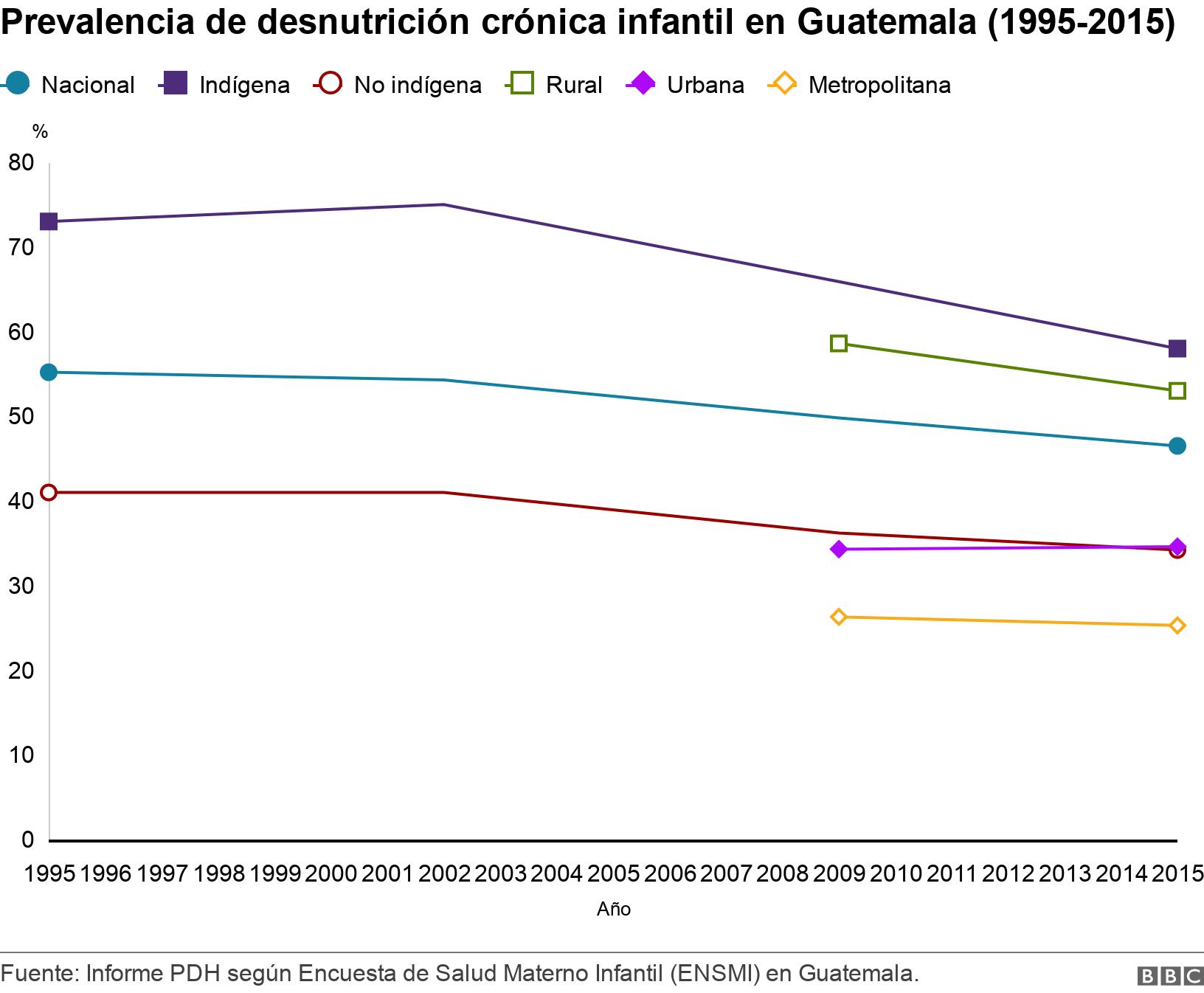 Prevalencia de desnutrición crónica infantil en Guatemala (1995-2015). .  .