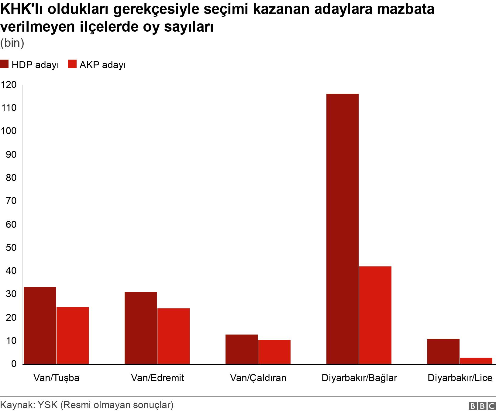 KHK'lı oldukları gerekçesiyle seçimi kazanan adaylara mazbata verilmeyen ilçelerde oy sayıları. (bin).  .