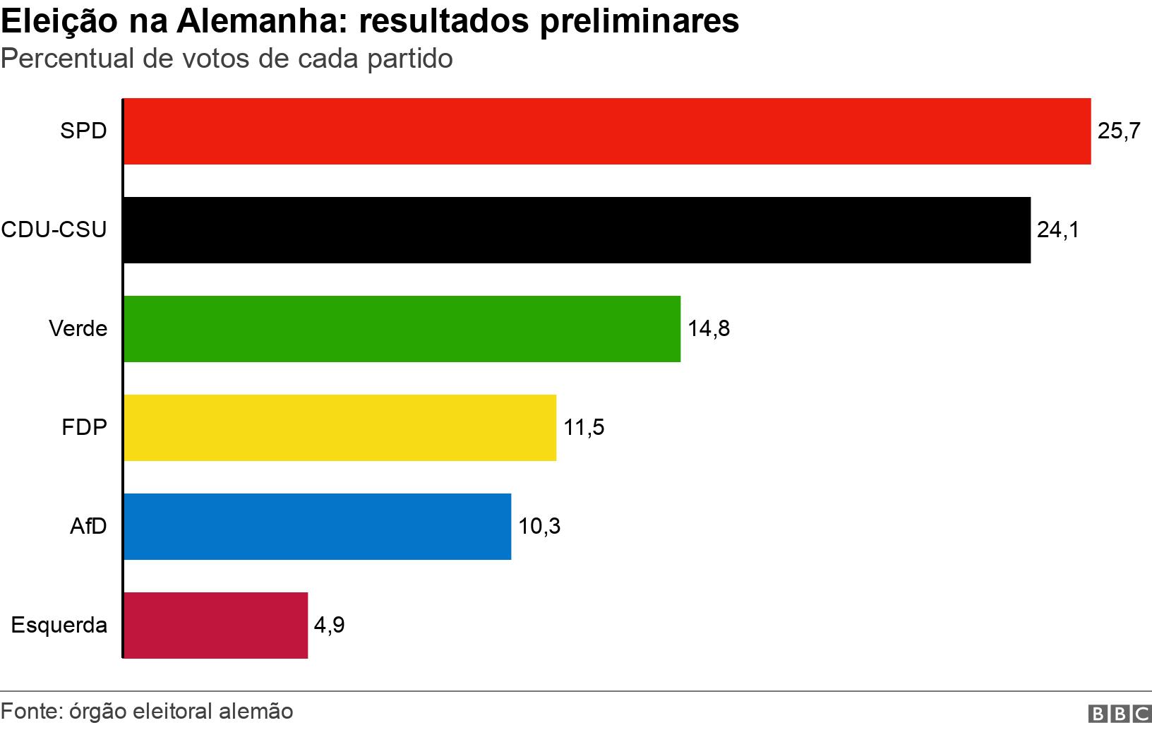 Eleição na Alemanha: resultados preliminares. Percentual de votos de cada partido.  .