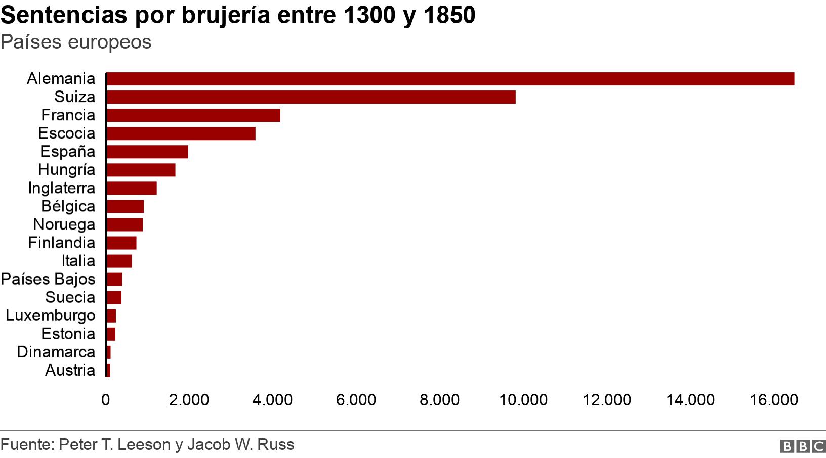 Sentencias por brujería entre 1300 y 1850. Países europeos.  .