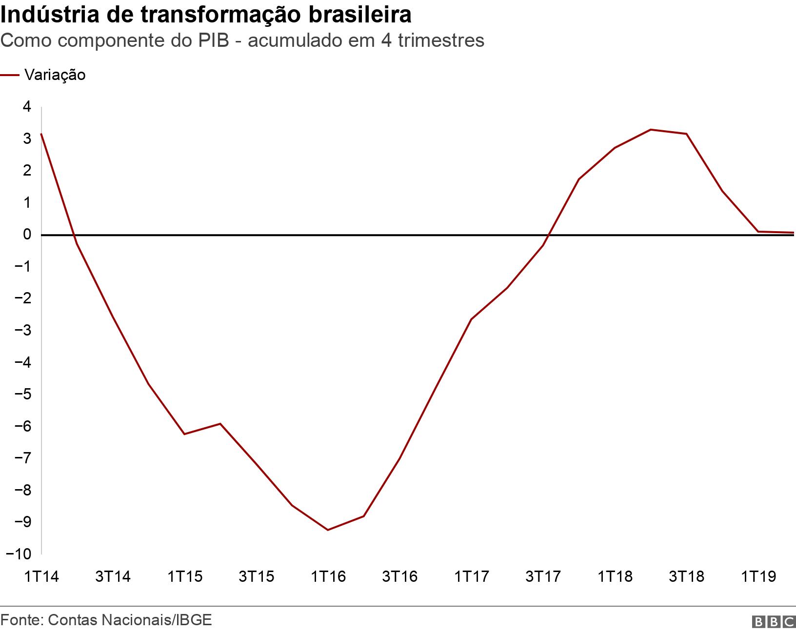 Indústria de transformação brasileira. Como componente do PIB - acumulado em 4 trimestres.  .