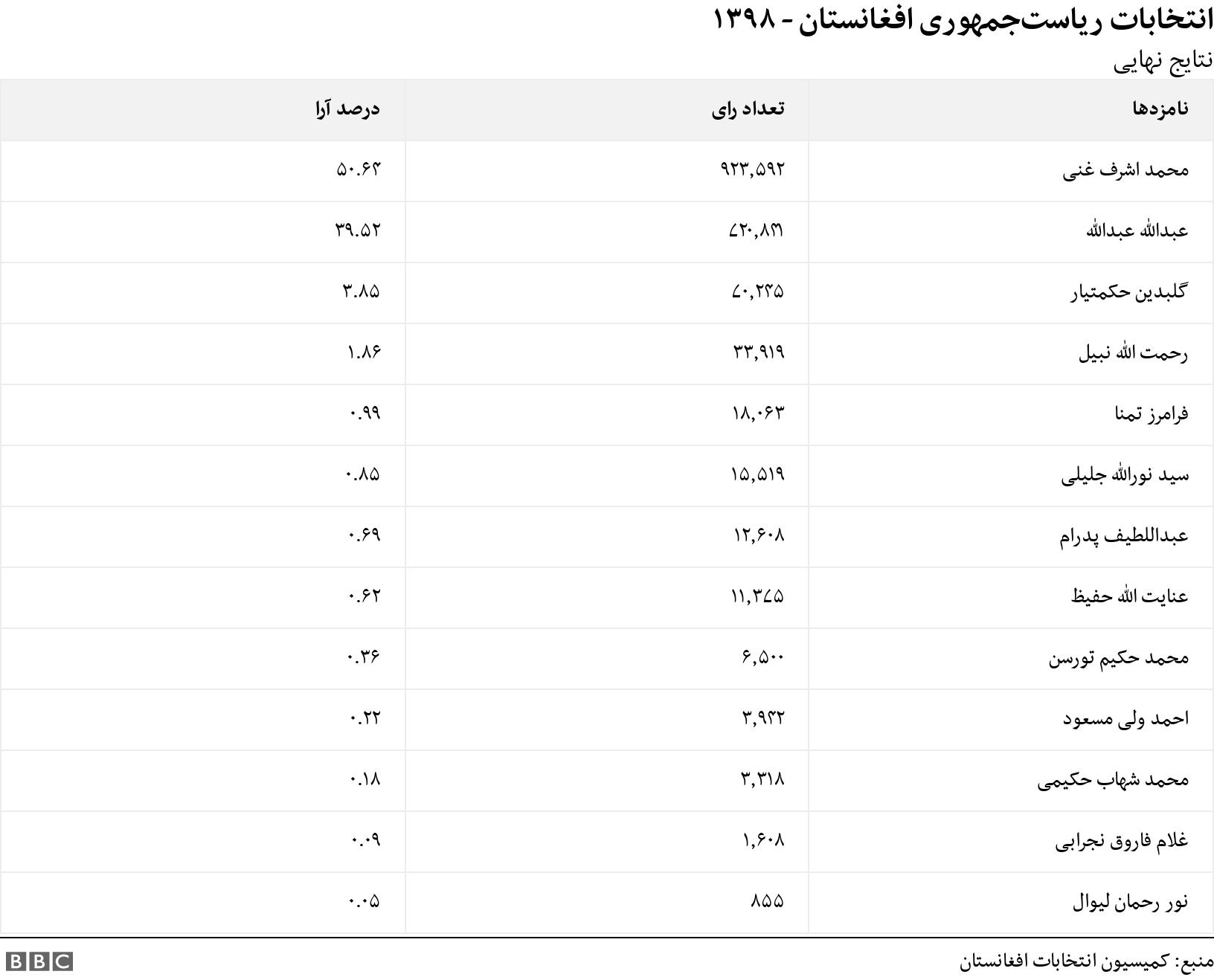 انتخابات ریاستجمهوری افغانستان - ۱۳۹۸. نتایج نهایی .  .