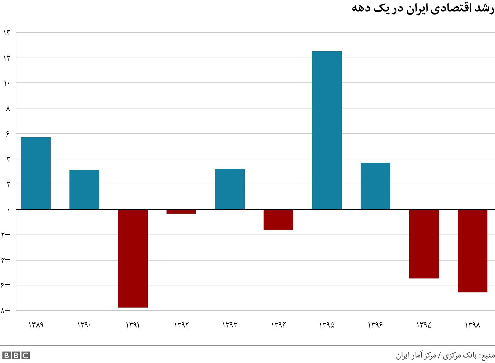 رشد اقتصادی ایران در یک دهه. .  .