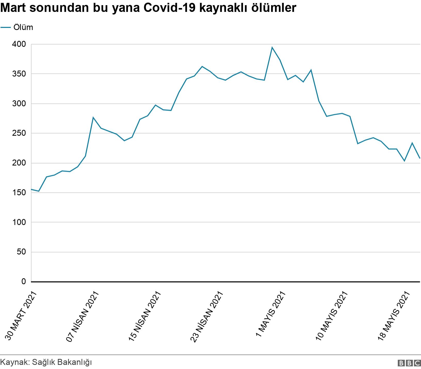 Mart sonundan bu yana Covid-19 kaynalı ölümler. .  .