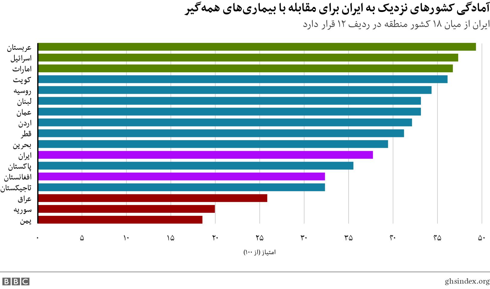 آمادگی کشورهای نزدیک به ایران برای مقابله با بیماریهای همهگیر. ایران از میان ۱۸ کشور منطقه در ردیف ۱۲ قرار دارد.  .