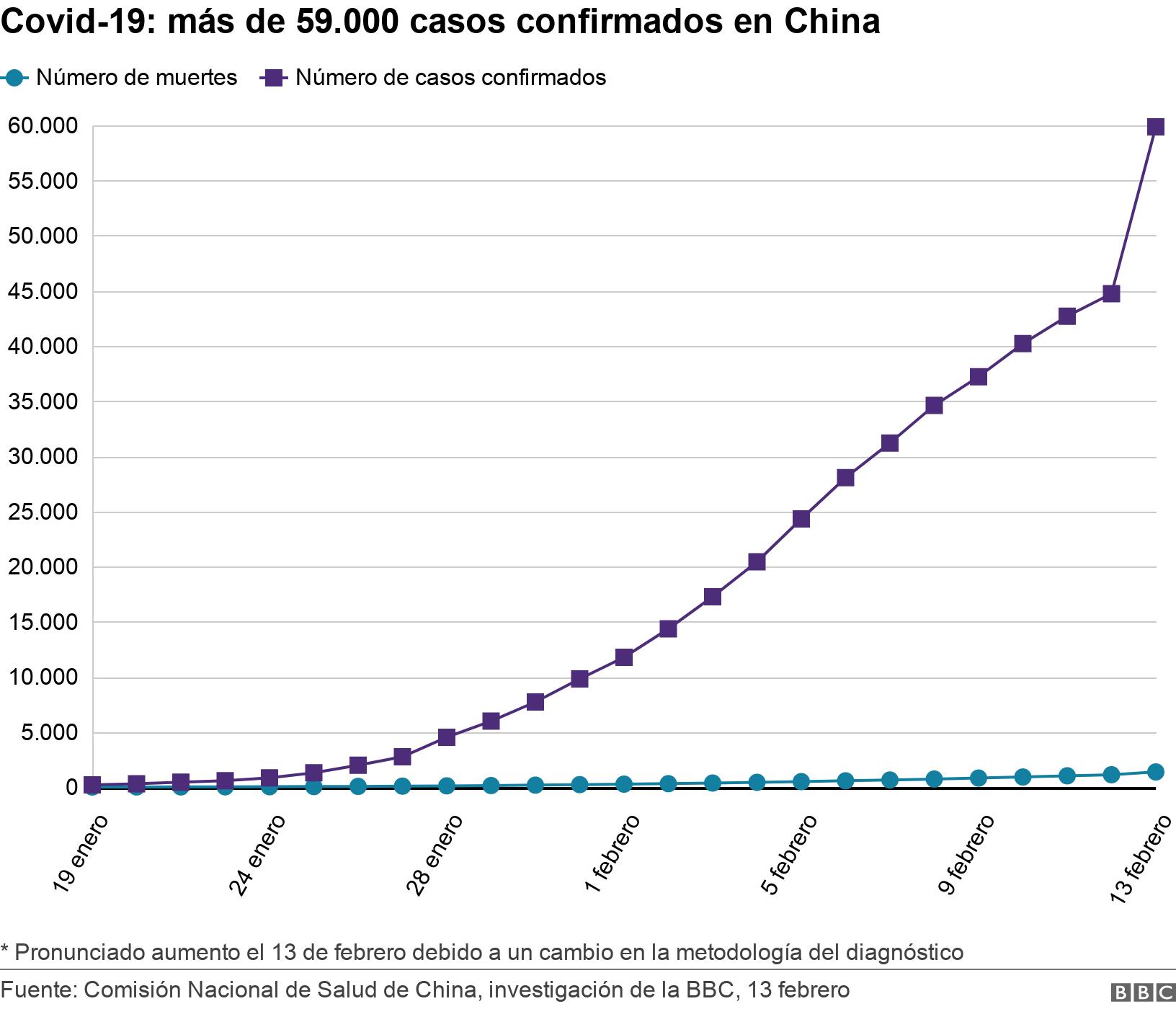Covid-19: más de 59.000 casos confirmados en China . . Comisión Nacional de Salud de China, investigación de la BBC, 13 febrero * Pronunciado aumento el 13 de febrero debido a un cambio en la metodología del diagnóstico.