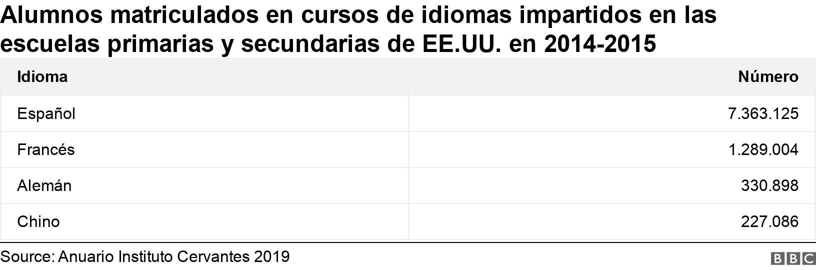 Alumnos matriculados en cursos de idiomas impartidos en las escuelas primarias y secundarias de EE.UU. en 2014-2015. .  .