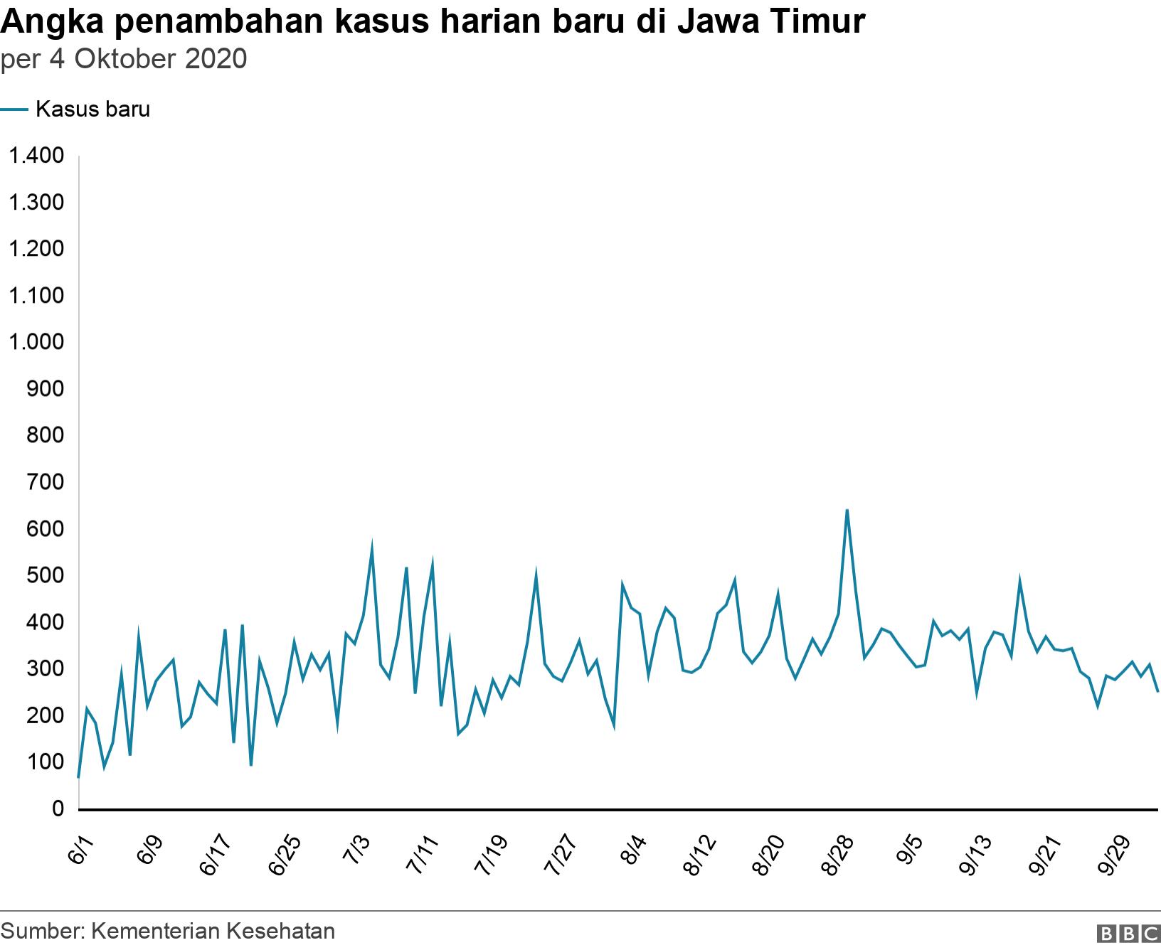 Angka pertambahan kasus harian baru di Jawa Timur. per 24 Juli 2020.  .