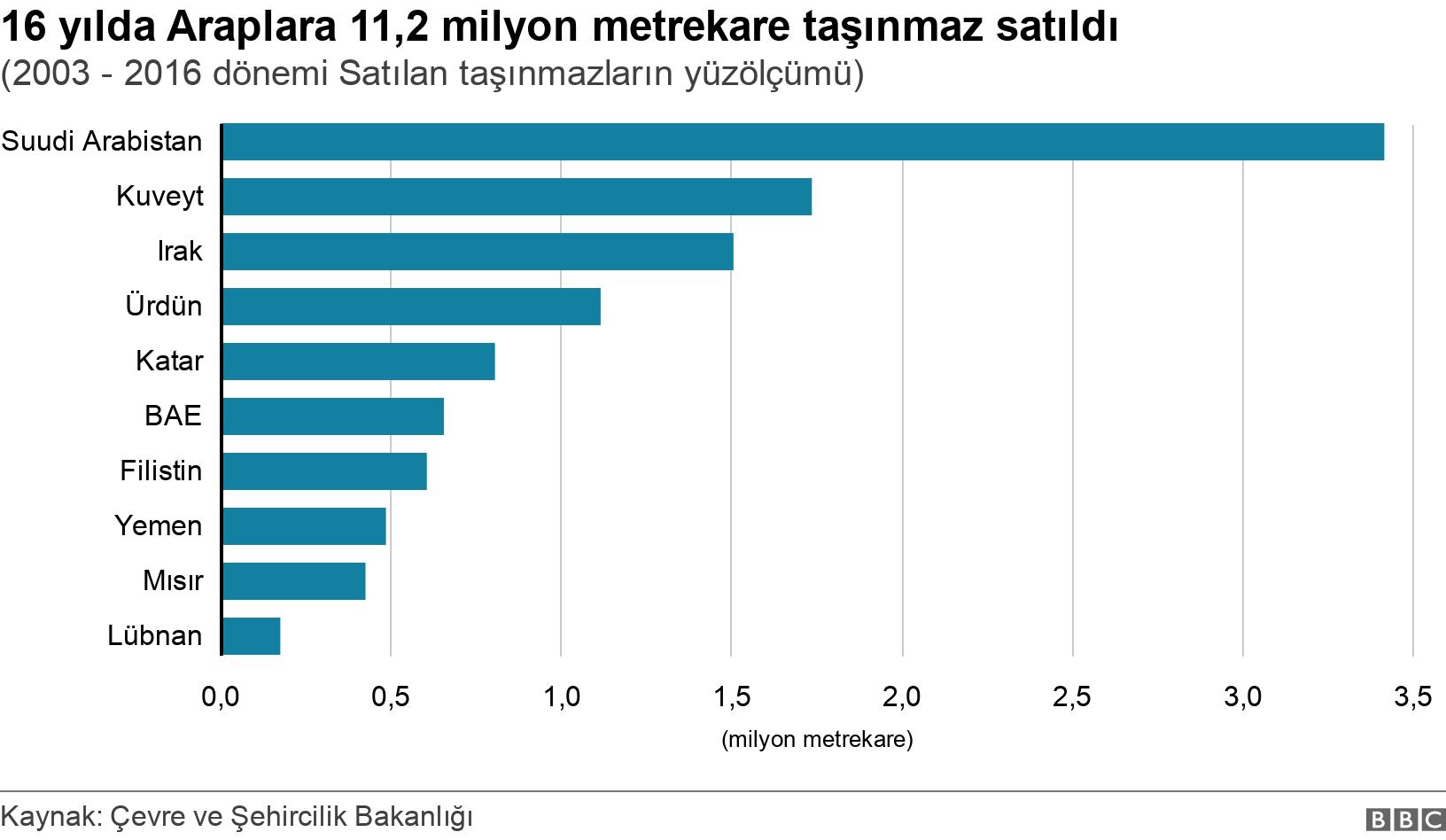 16 yılda Araplara 11,2 milyon metrekare taşınmaz satıldı. (2003 - 2016 dönemi Satılan taşınmazların yüzölçümü).  .