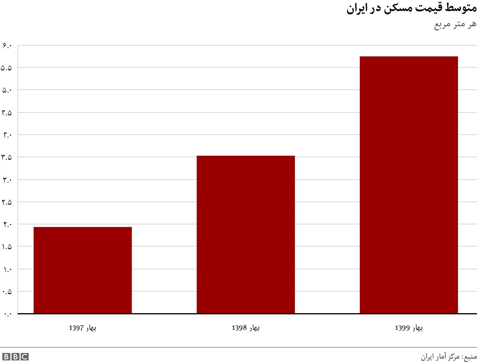 متوسط قیمت مسکن در ایران. هر متر مربع.  .