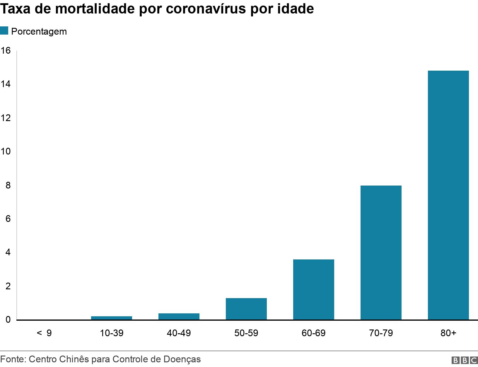 Taxa de mortalidade por coronavírus por idade. .  .