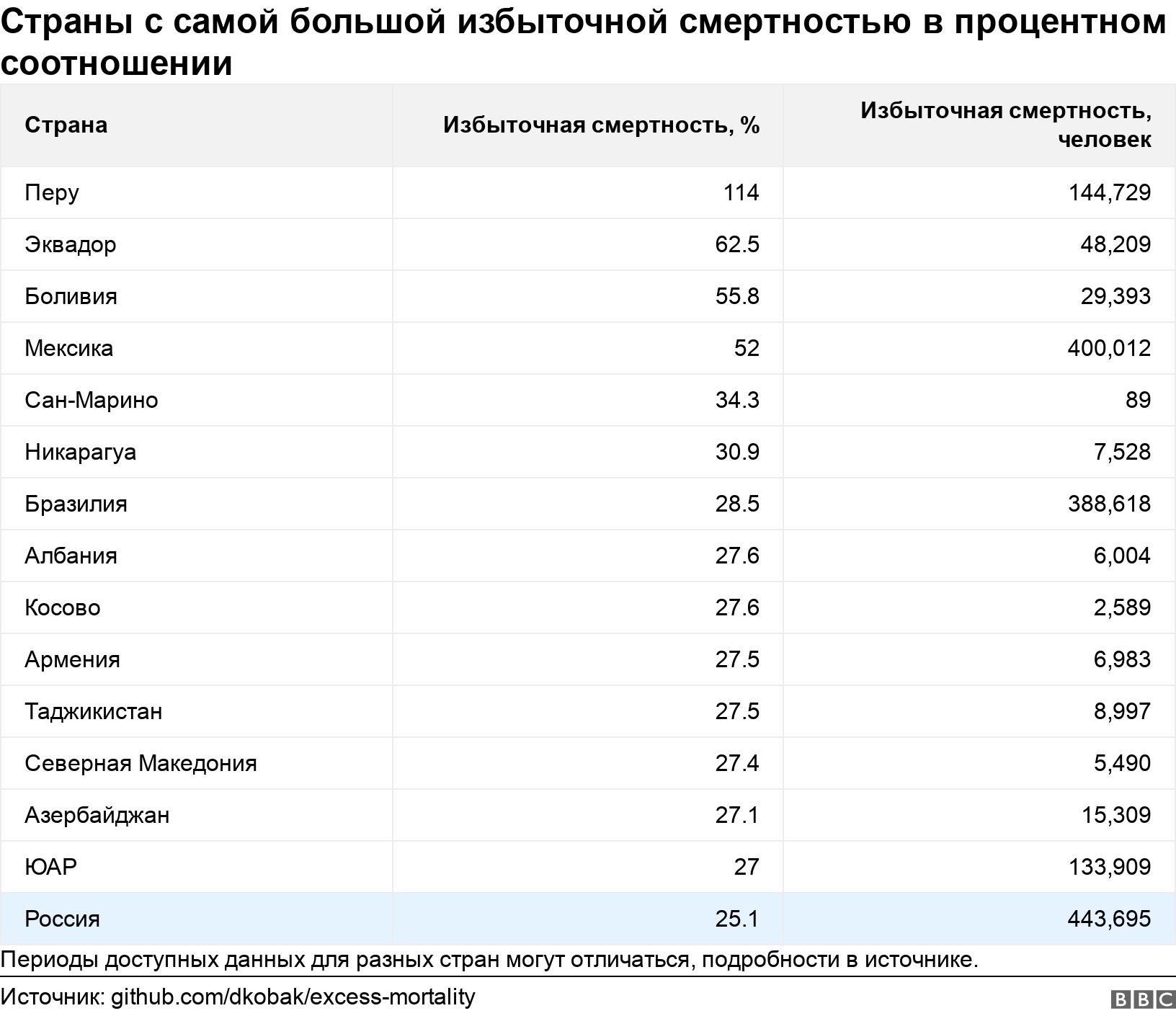 Страны с самой большой избыточной смертностью в процентном соотношении. .  Периоды доступных данных для разных стран могут отличаться, подробности в источнике. .