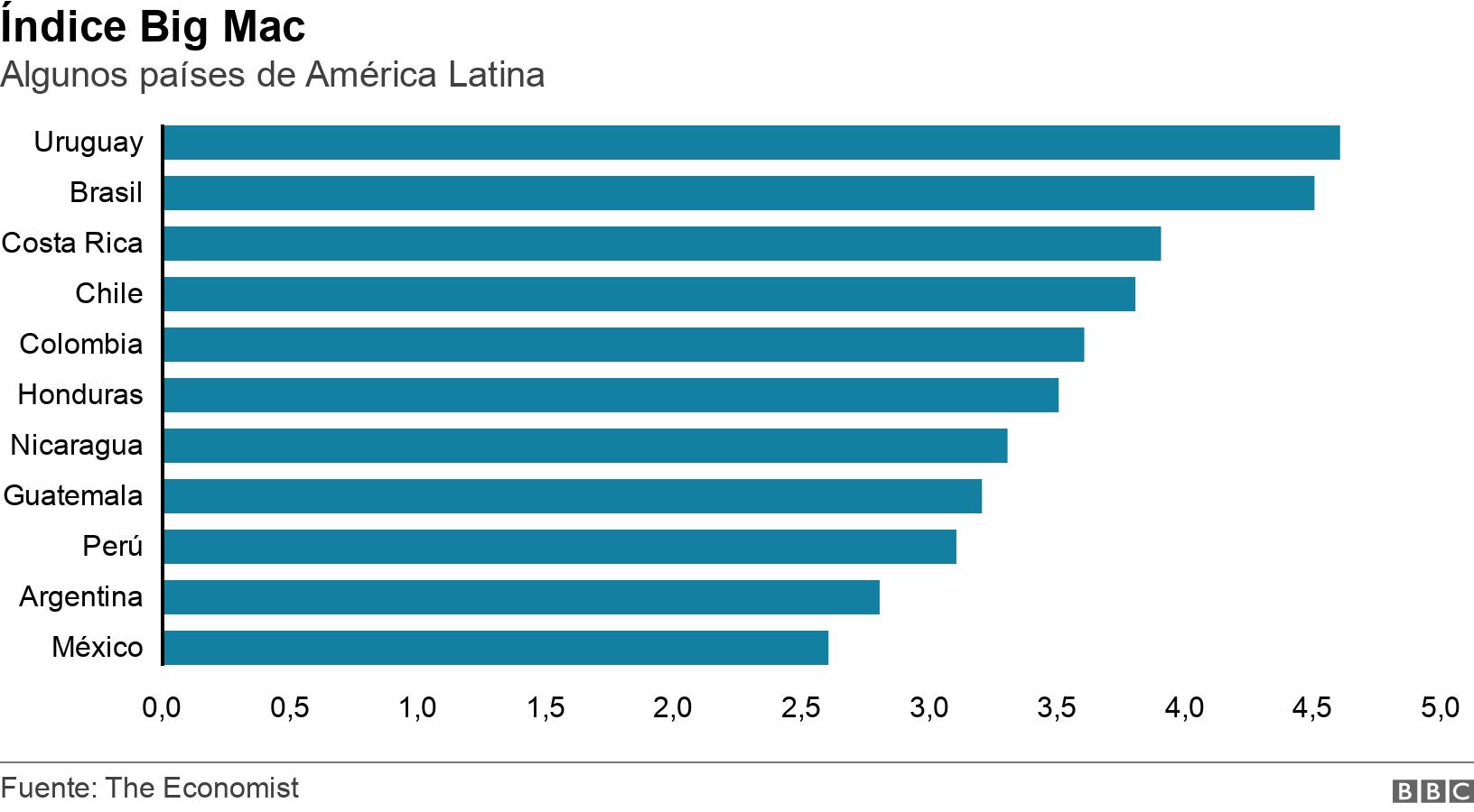 Índice Big Mac . Algunos países de América Latina .  .