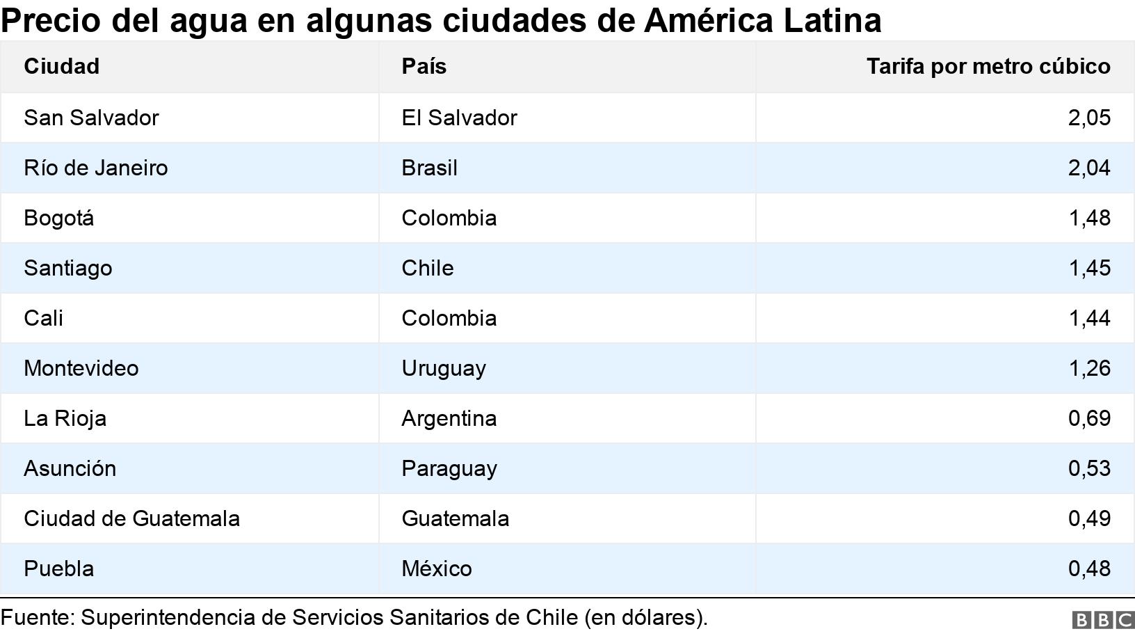 Precio del agua en algunas ciudades de América Latina. .  .