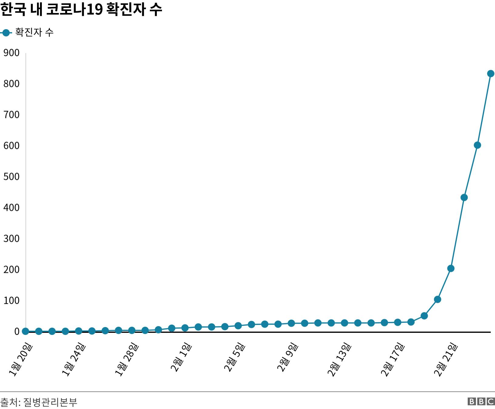 한국 내 코로나19 확진자 수. .  .