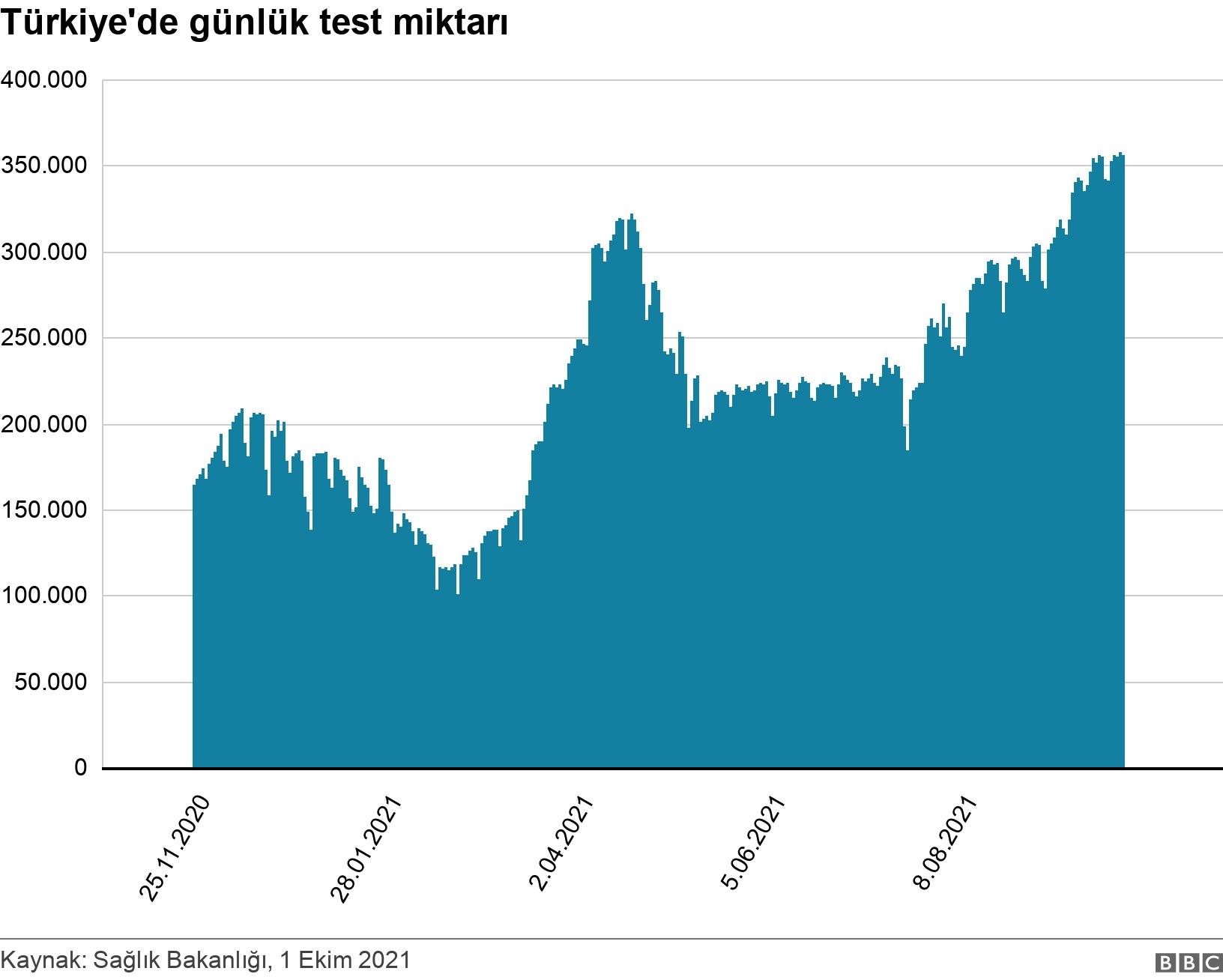Türkiye'de günlük test miktarı. .  .
