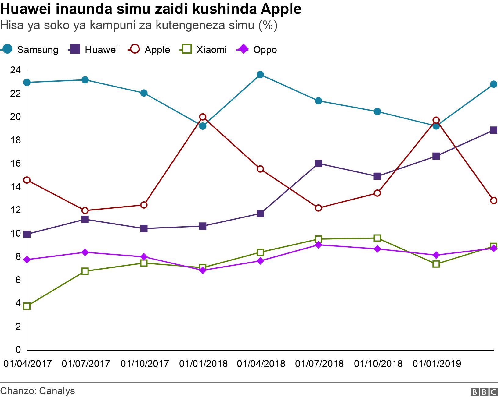 Huawei inaunda simu zaidi kushinda Apple. Hisa ya soko ya kampuni za kutengeneza simu (%).  .