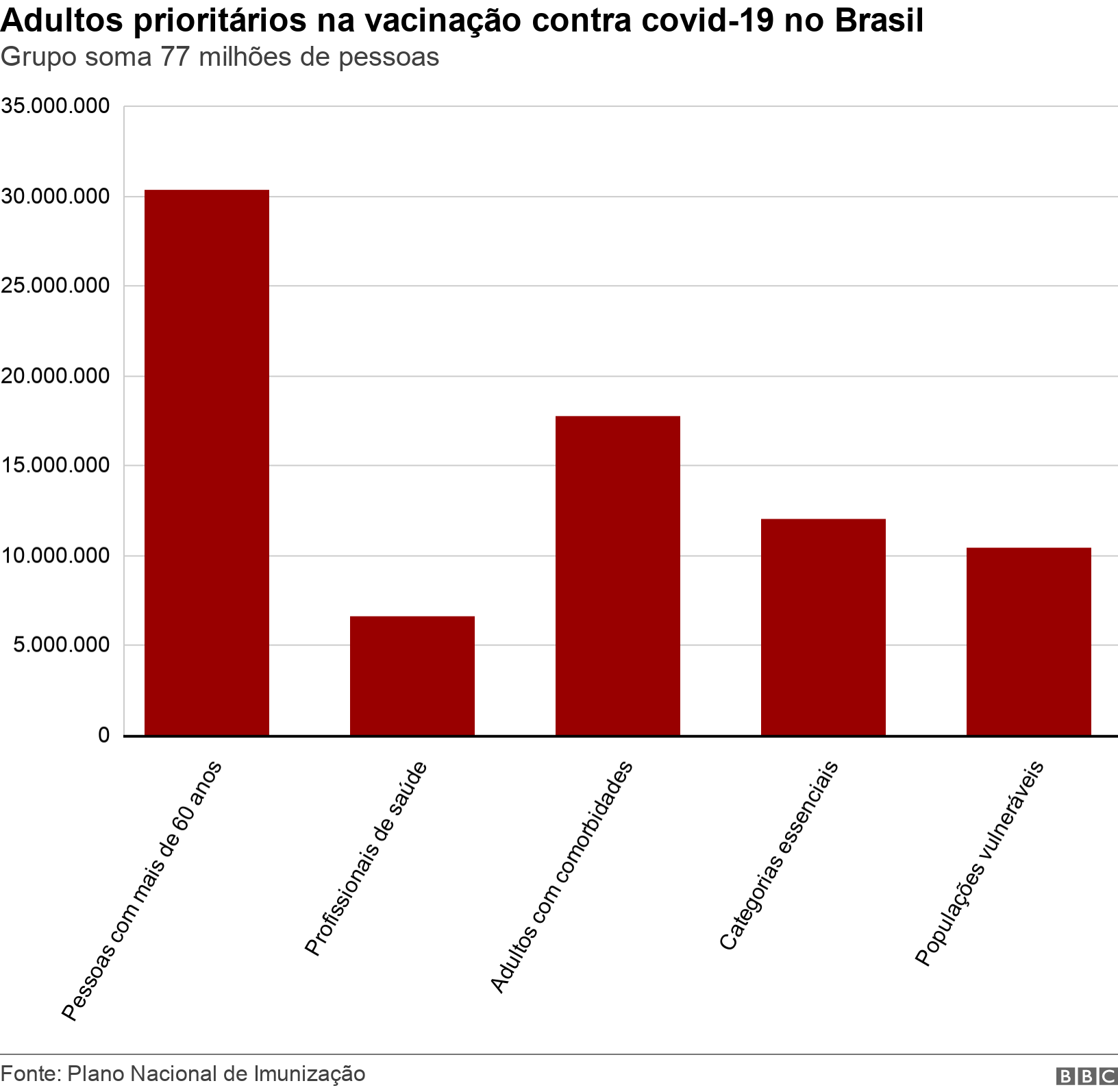 Adultos prioritários na vacinação contra covid-19 no Brasil. Grupo soma 77 milhões de pessoas.  .