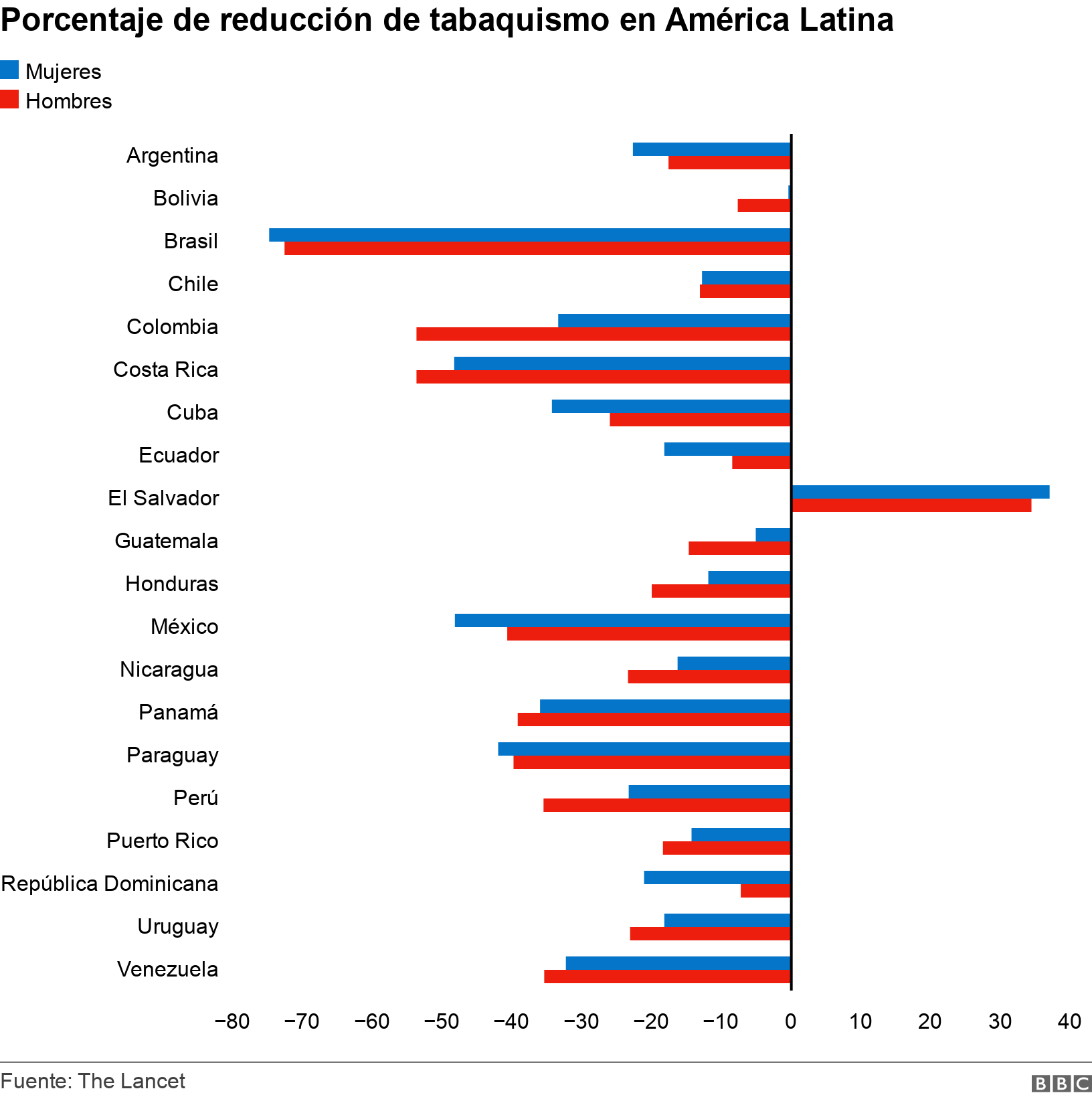 Percentage reduction in smoking in Latin America.  .  .
