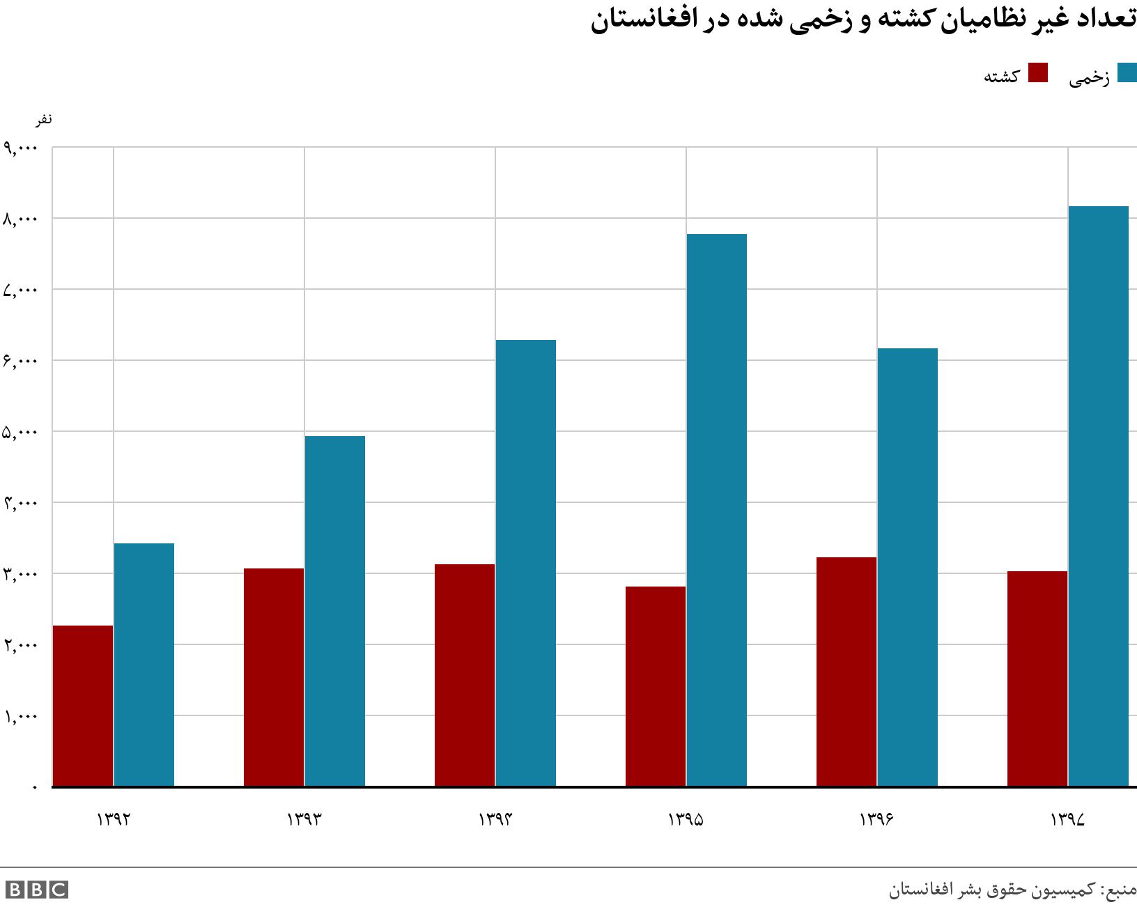 تعداد غیر نظامیان کشته و زخمی شده در افغانستان. .  .