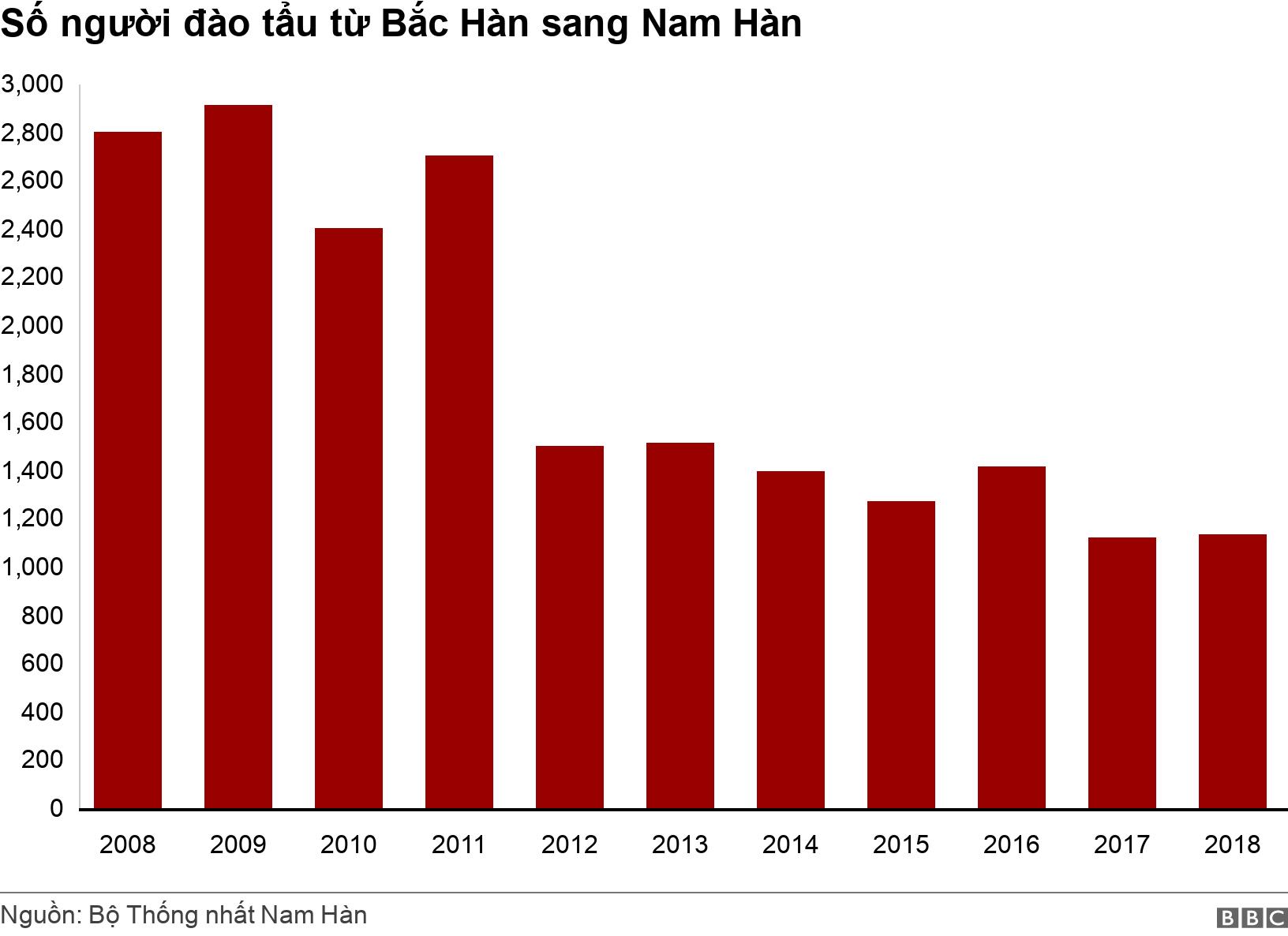 Số người đào tẩu từ Bắc Hàn sang Nam Hàn. . Chart showing defectors from North to South Korea declining over time .