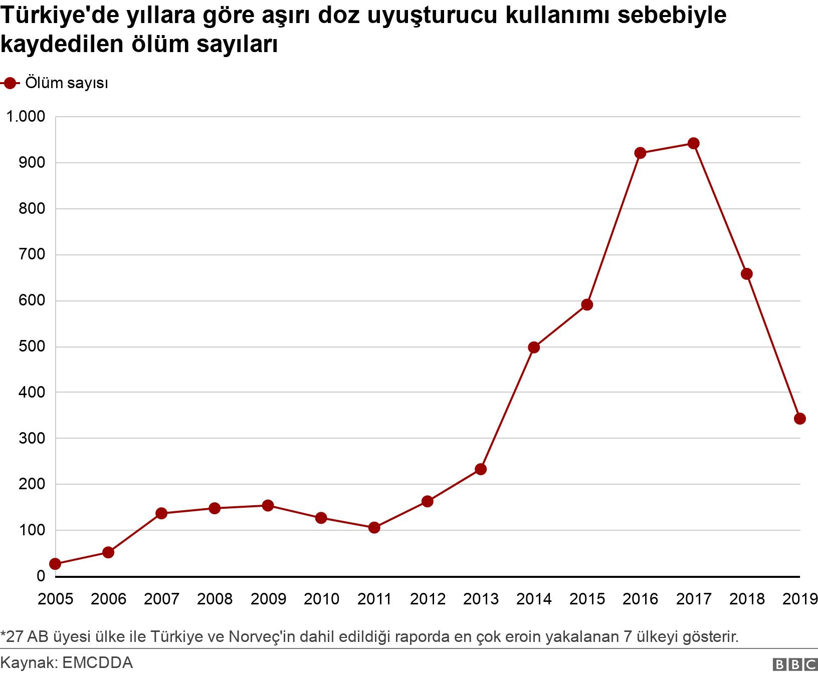 Türkiye'de yıllara göre aşırı doz uyuşturucu kullanımı sebebiyle kaydedilen ölüm sayıları. .  .