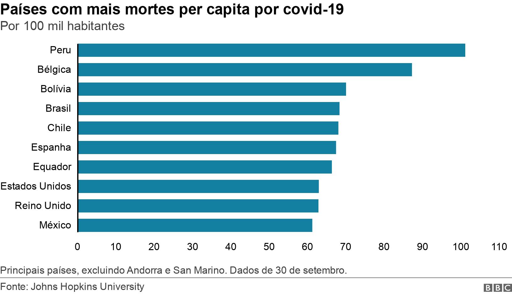 Países com mais mortes per capita por covid-19. Por 100 mil habitantes. Principais países, excluindo Andorra e San Marino. Dados de 30 de setembro..