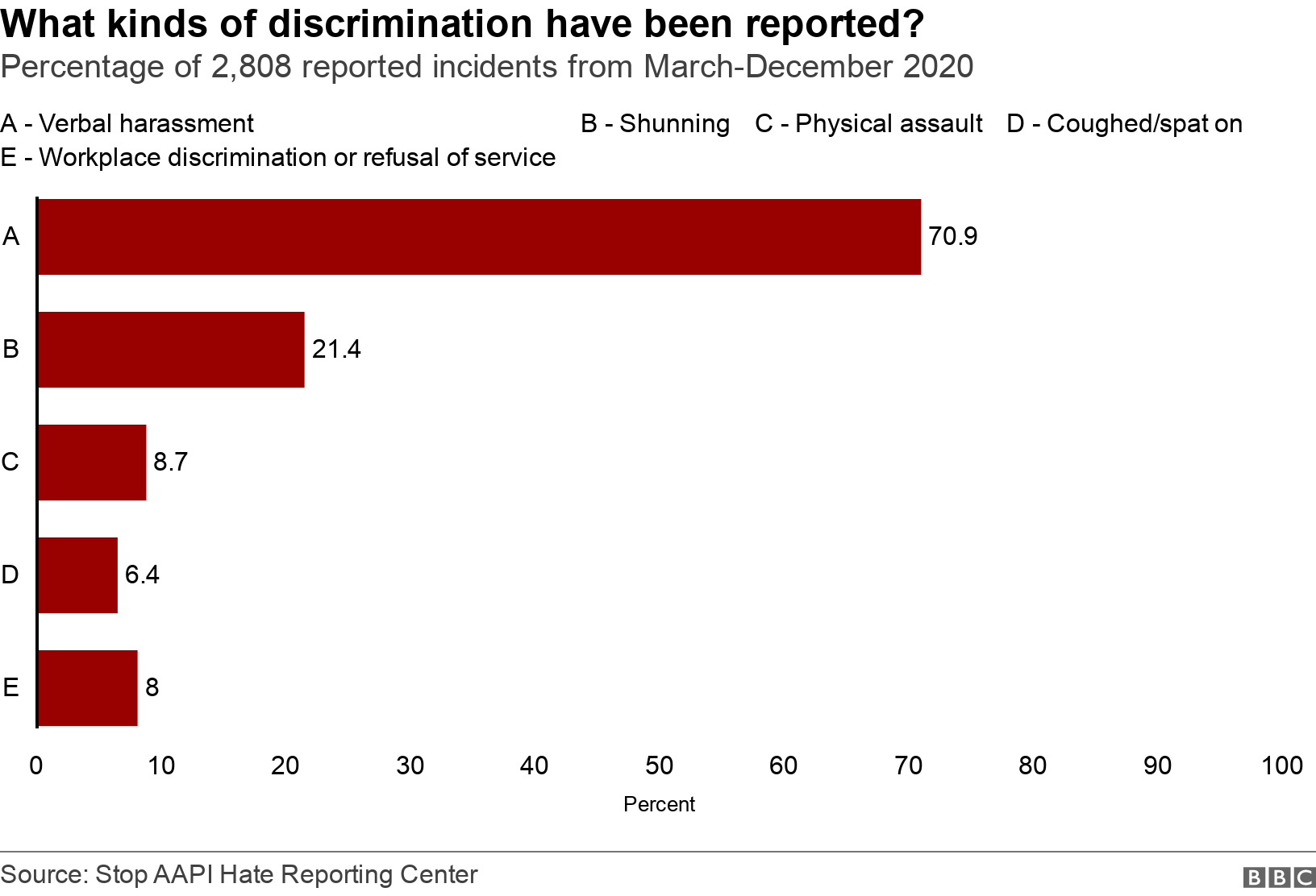What kinds of discrimination have been reported?. Percentage of 2,808 reported incidents from March-December 2020. .