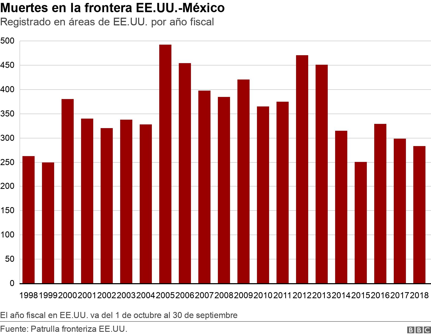 Muertes en la frontera EE.UU.-México.  Registrado en áreas de EE.UU. por año fiscal. This bar chart shows deaths on the US border from 19998 to 2018. The broad shape goes from approx 250 in 1998 to close to just slgihtly higher in 2018, but with a surge in the middle and erratic peaks El año fiscal en EE.UU. va del 1 de octubre al 30 de septiembre.