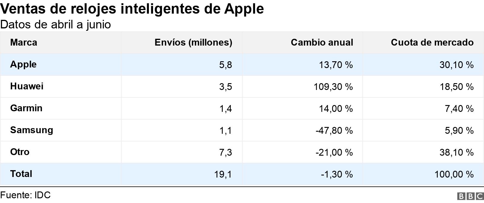 Ventas de relojes inteligentes de Apple . Datos de abril a junio.  .