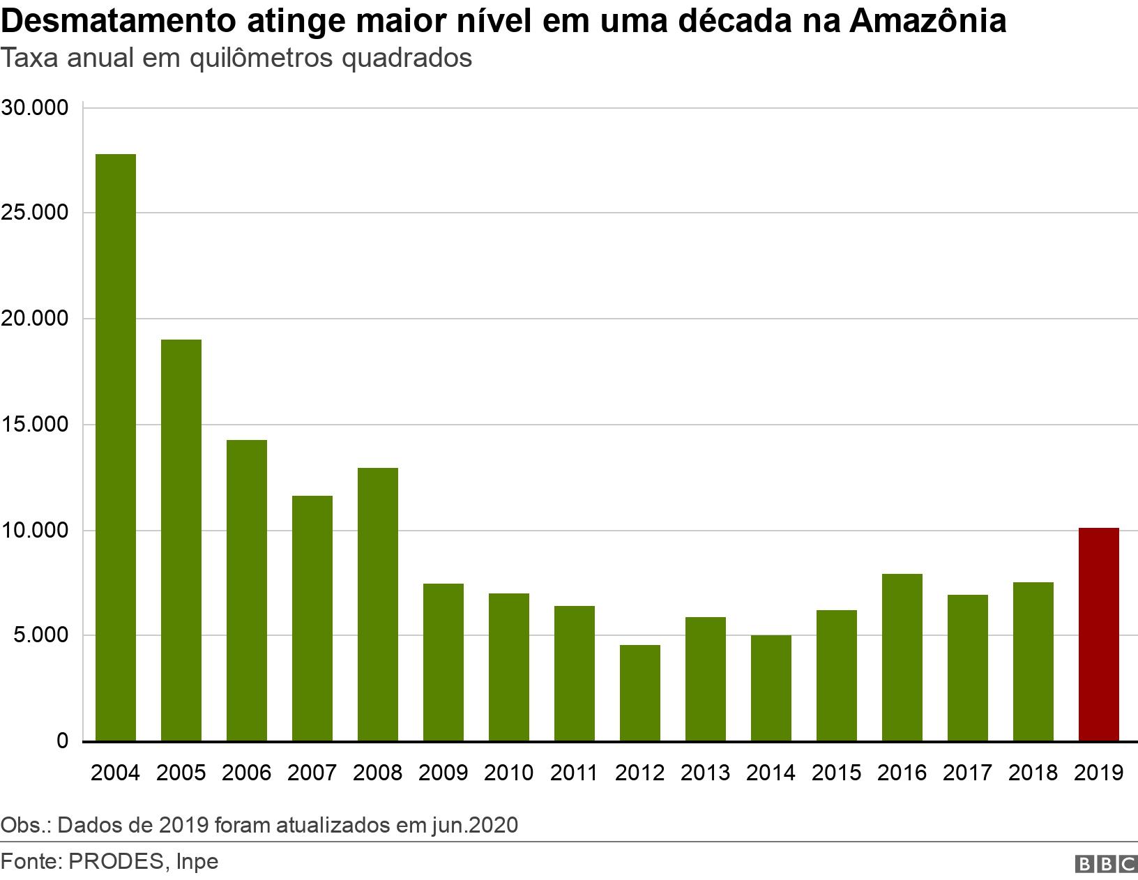 Desmatamento atinge maior nível em uma década na Amazônia. Taxa anual em quilômetros quadrados.  Obs.: Dados de 2019 foram atualizados em jun.2020.