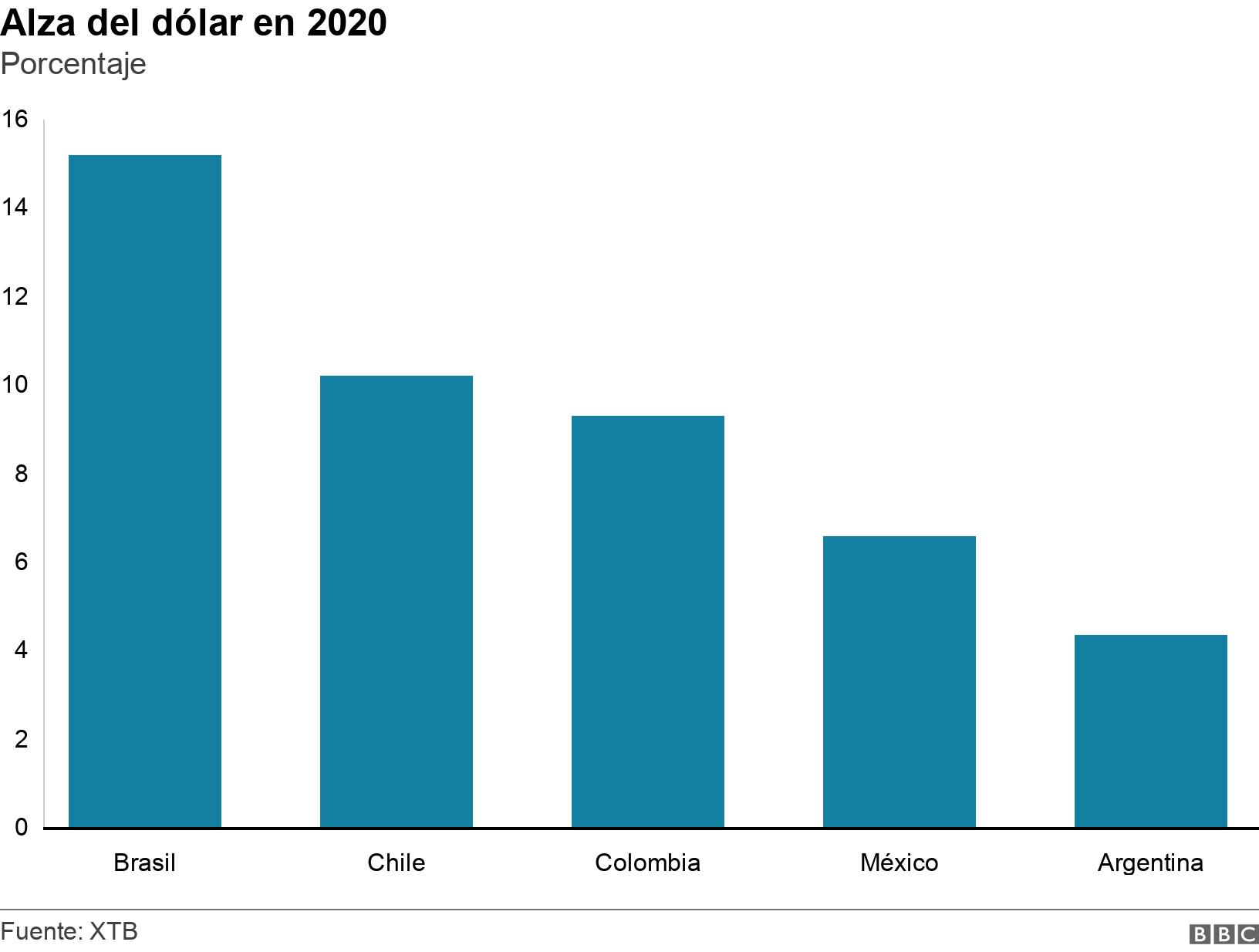 Alza del dólar en 2020. Porcentaje.  .