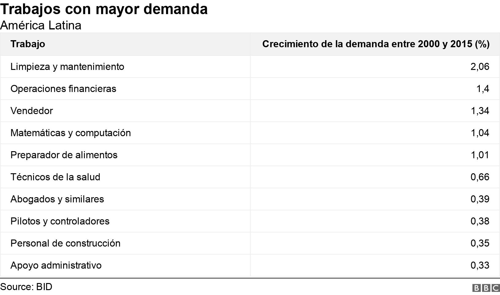 Trabajos con mayor demanda. América Latina.  .