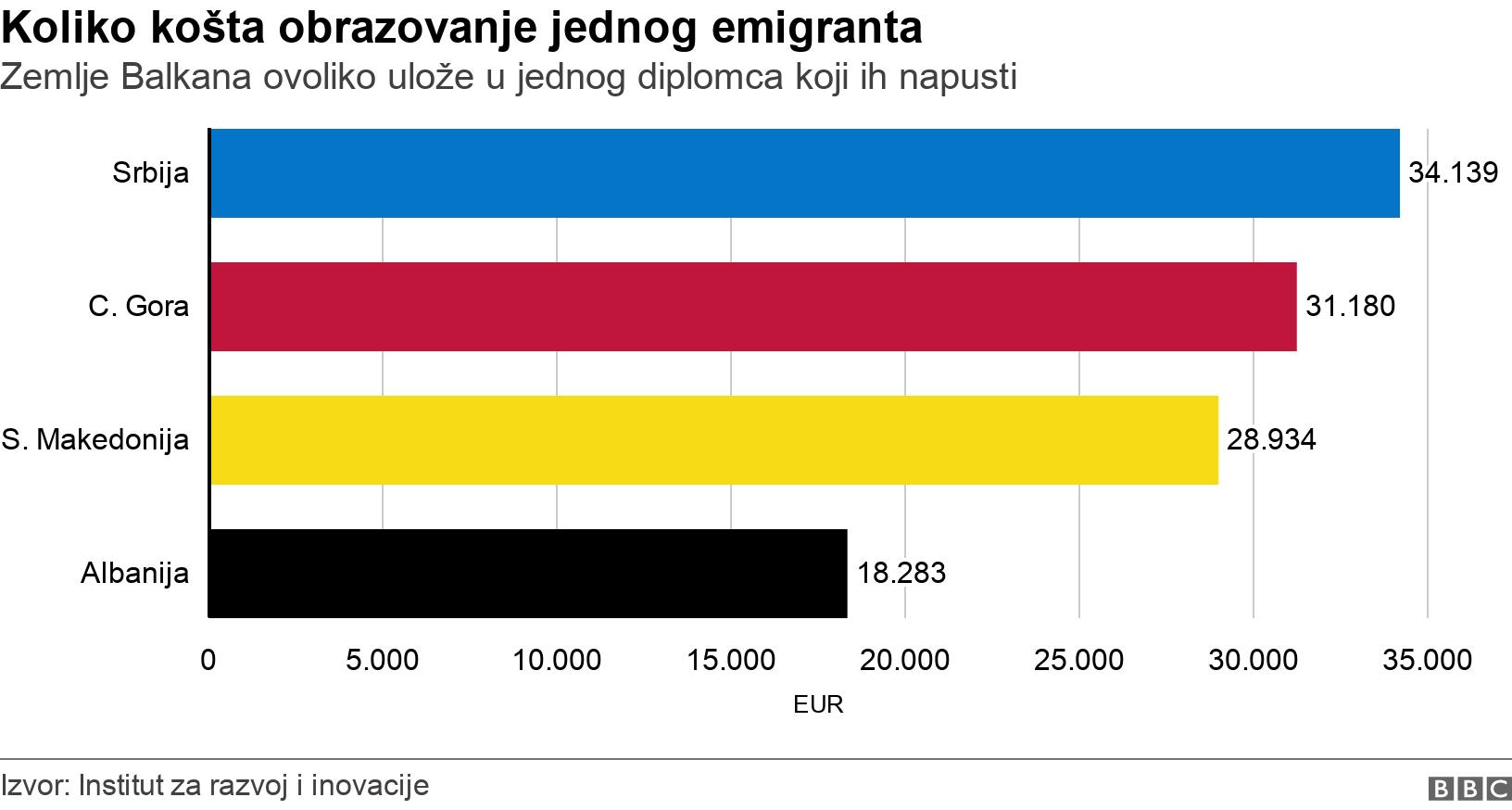 Koliko košta obrazovanje jednog emigranta. Zemlje Balkana ovoliko ulože u jednog diplomca koji ih napusti.  .
