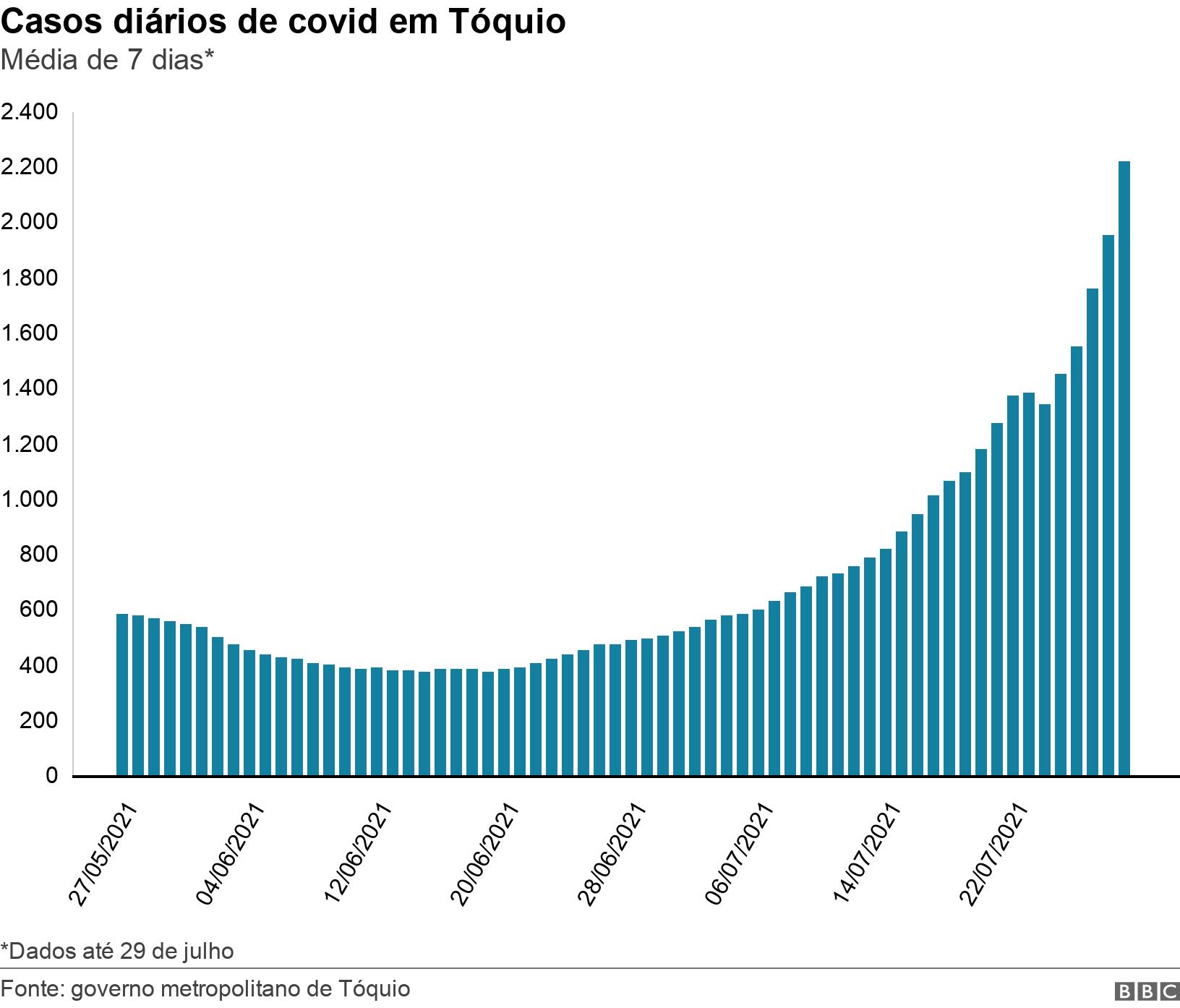Casos diários de covid em Tóquio. Média de 7 dias*.  *Dados até 29 de julho.