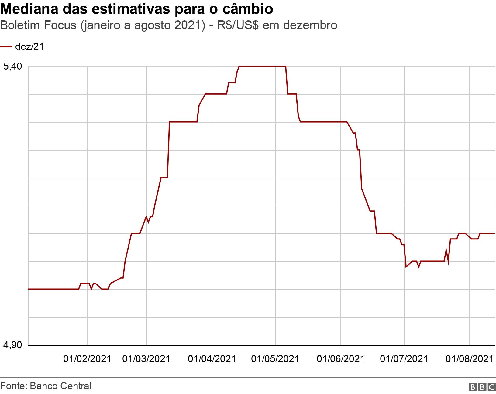 Mediana das estimativas para o câmbio. Boletim Focus (janeiro a agosto 2021) - R$/US$ em dezembro.  .