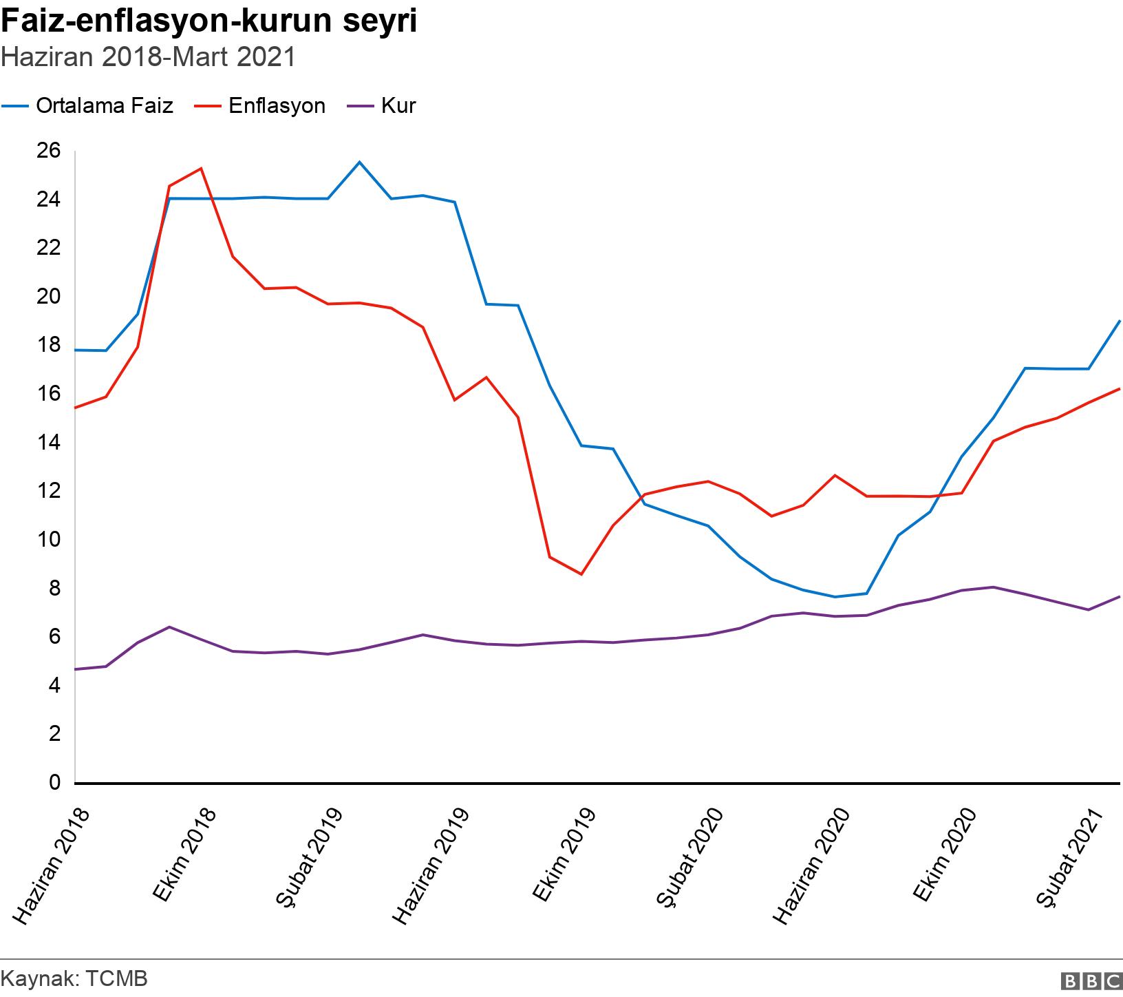 Faiz-enflasyon-kurun seyri. Haziran 2018-Mart 2021.  .