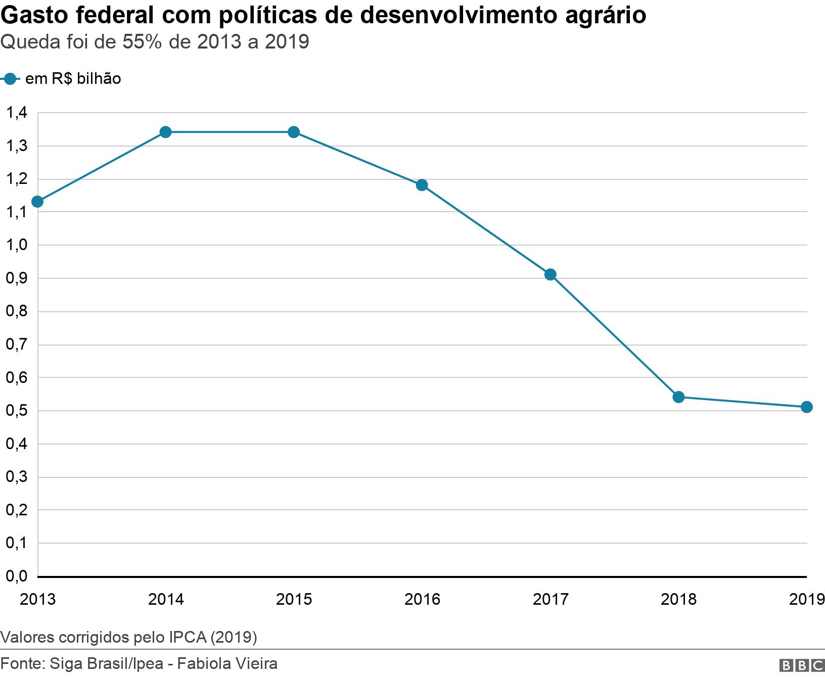 Gasto federal com políticas de desenvolvimento agrário. Queda foi de 55% de 2013 a 2019.  Valores corrigidos pelo IPCA (2019).