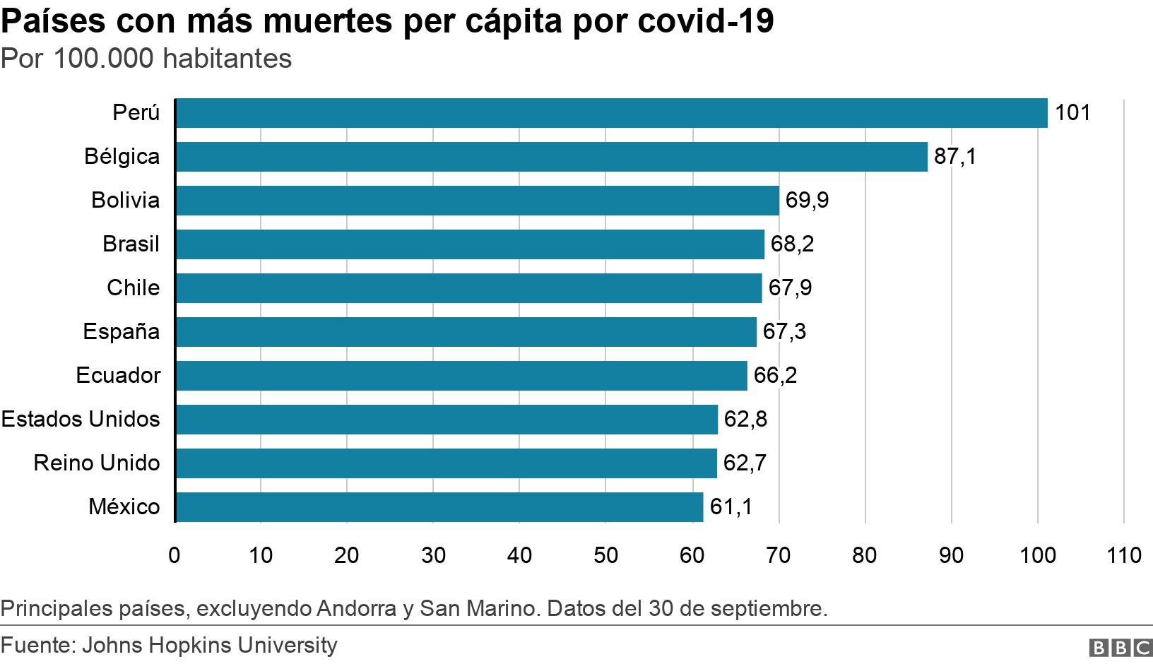 Países con más muertes per cápita por covid-19. Por 100.000 habitantes. Principales países, excluyendo Andorra y San Marino. Datos del 30 de septiembre..