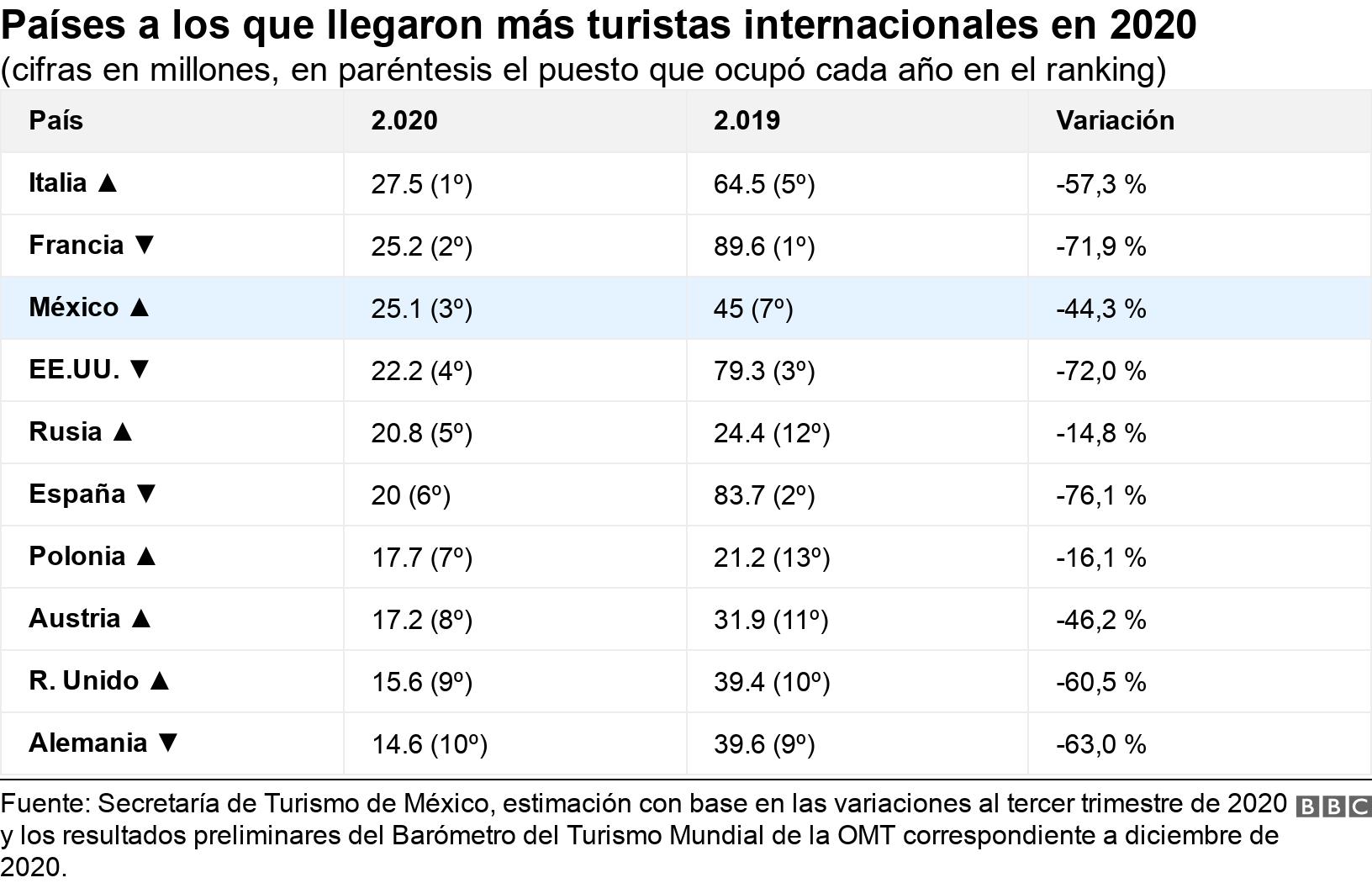 Países a los que llegaron más turistas internacionales en 2020. (cifras en millones, en paréntesis el puesto que ocupó cada año en el ranking).  .
