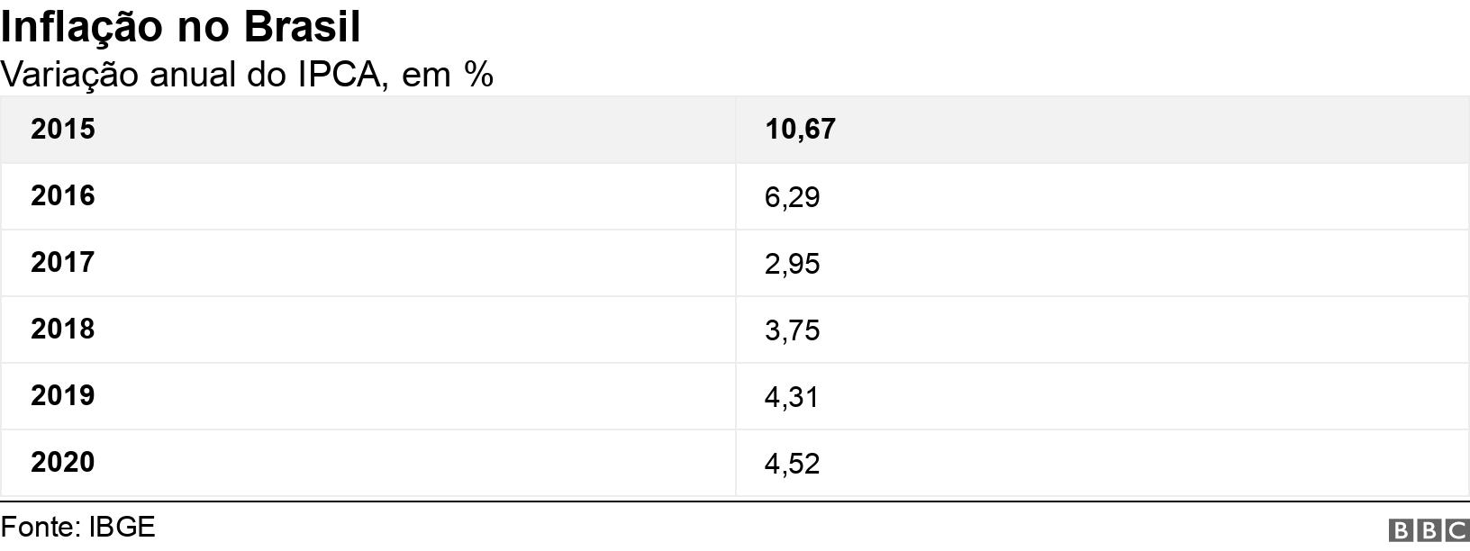 Inflação no Brasil. Variação anual do IPCA, em %. .
